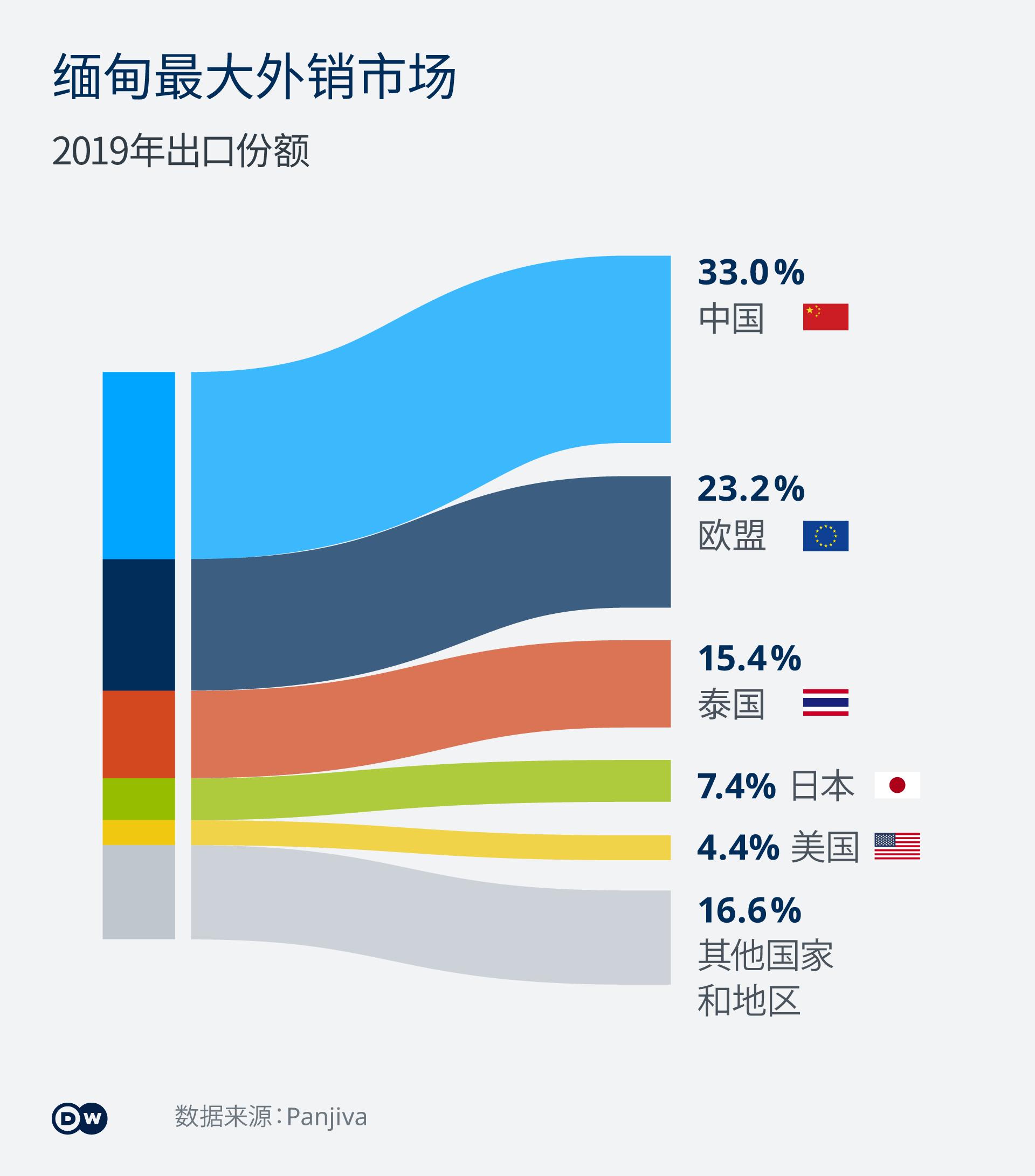 Infografik Myanmars größte Exportländer 2019 KZ-ZH
