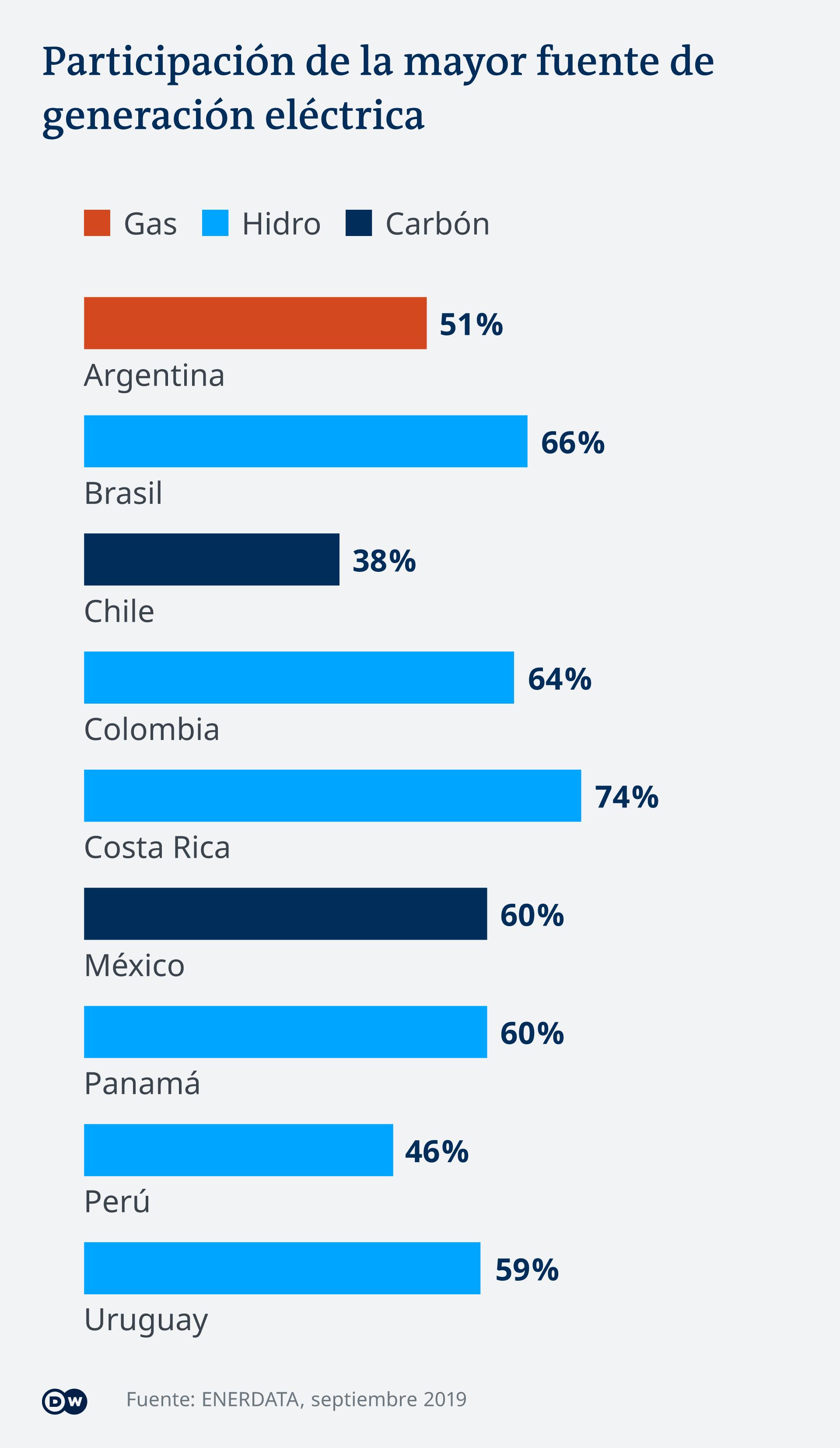 Aunque México tiene una matriz energética basada en combustibles fósiles, en marzo de 2018 Enel Green Power puso en marcha la primera etapa de la planta solar más grande del grupo en América Latina.