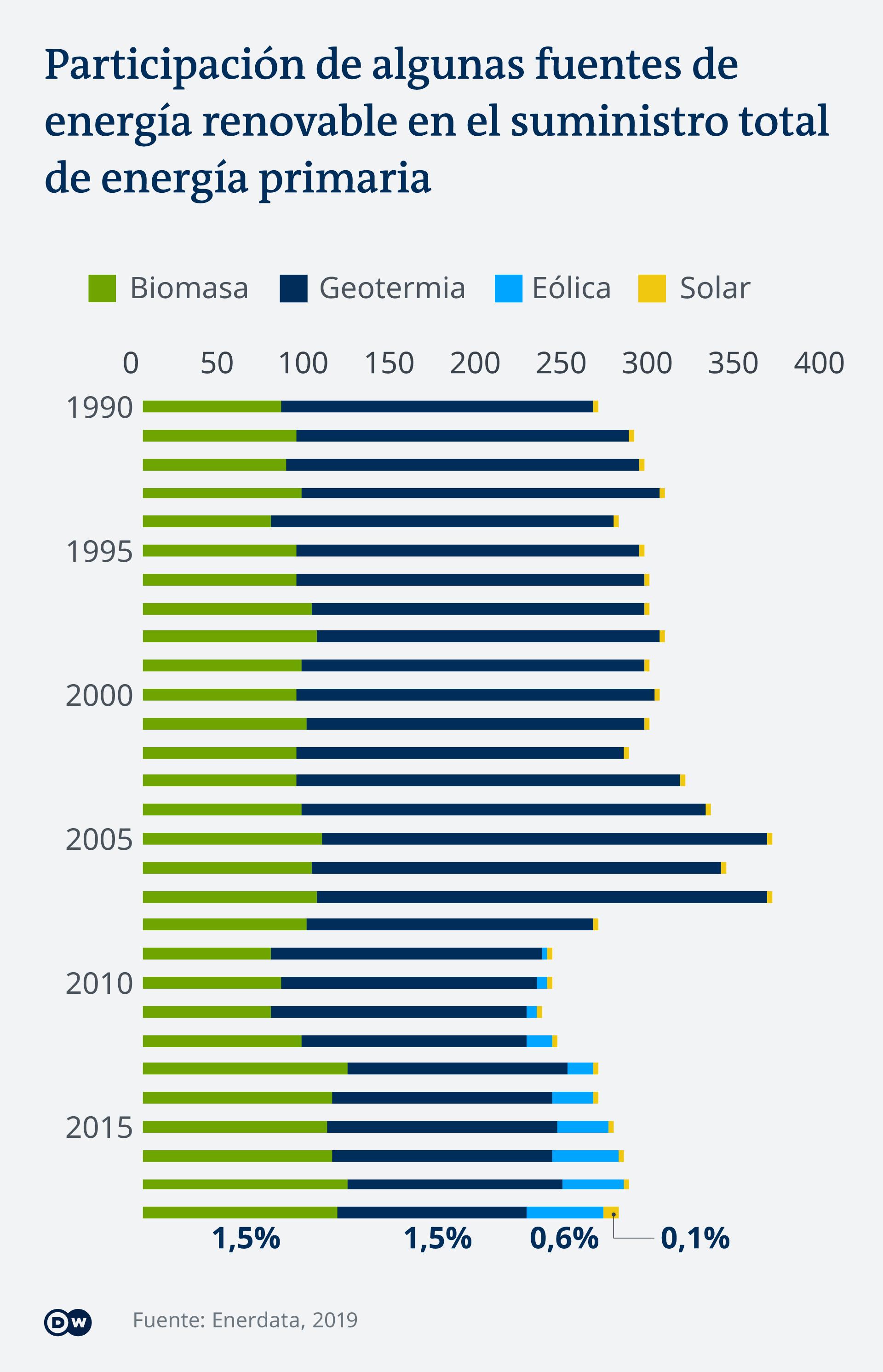 Algunas fuentes renovables de energía, tales como la solar y la eólica incrementaron su participación a lo largo de estos años.