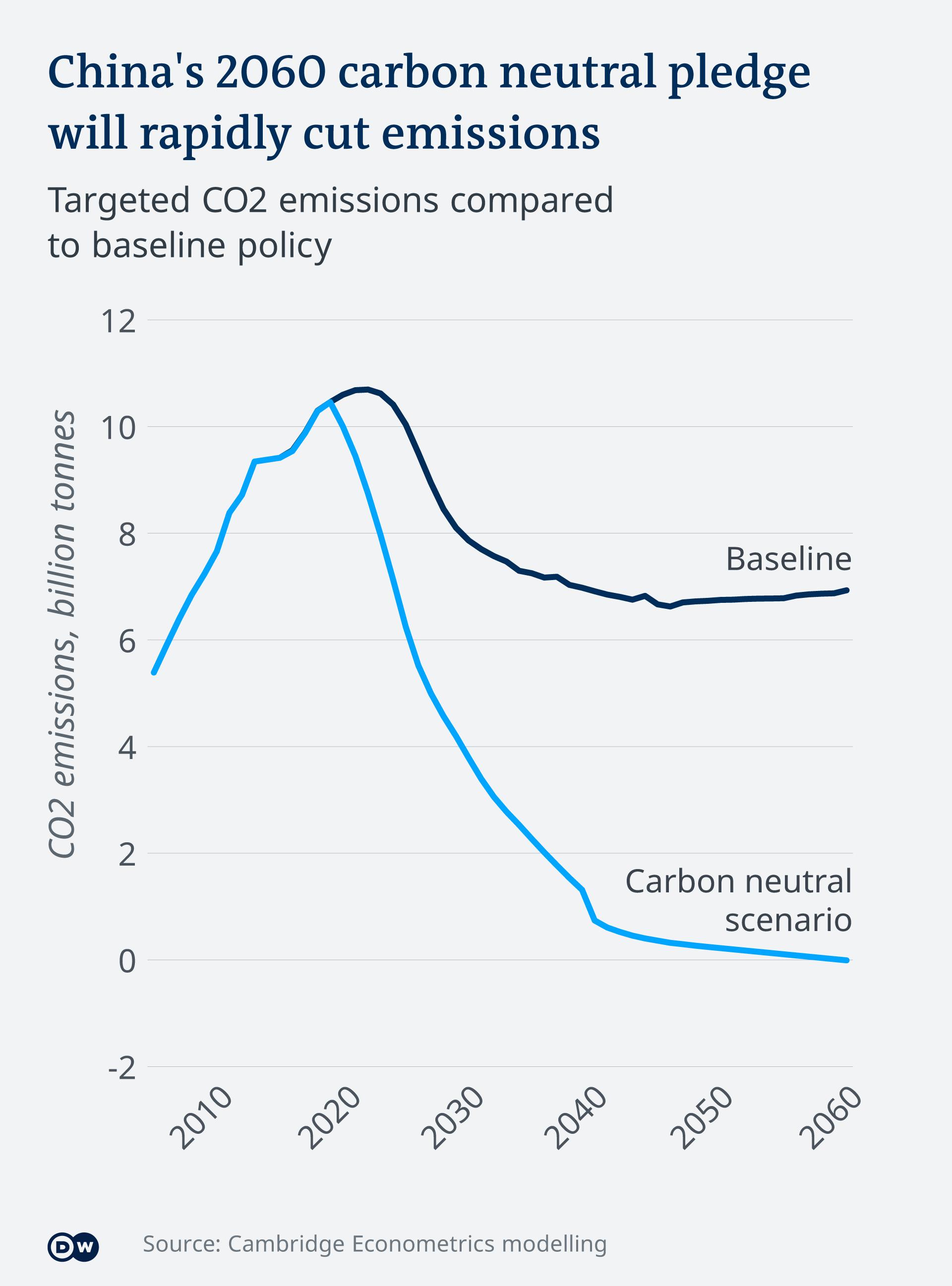 Infografik Chinas Plan zur Einsparung von O2 Emissionen EN