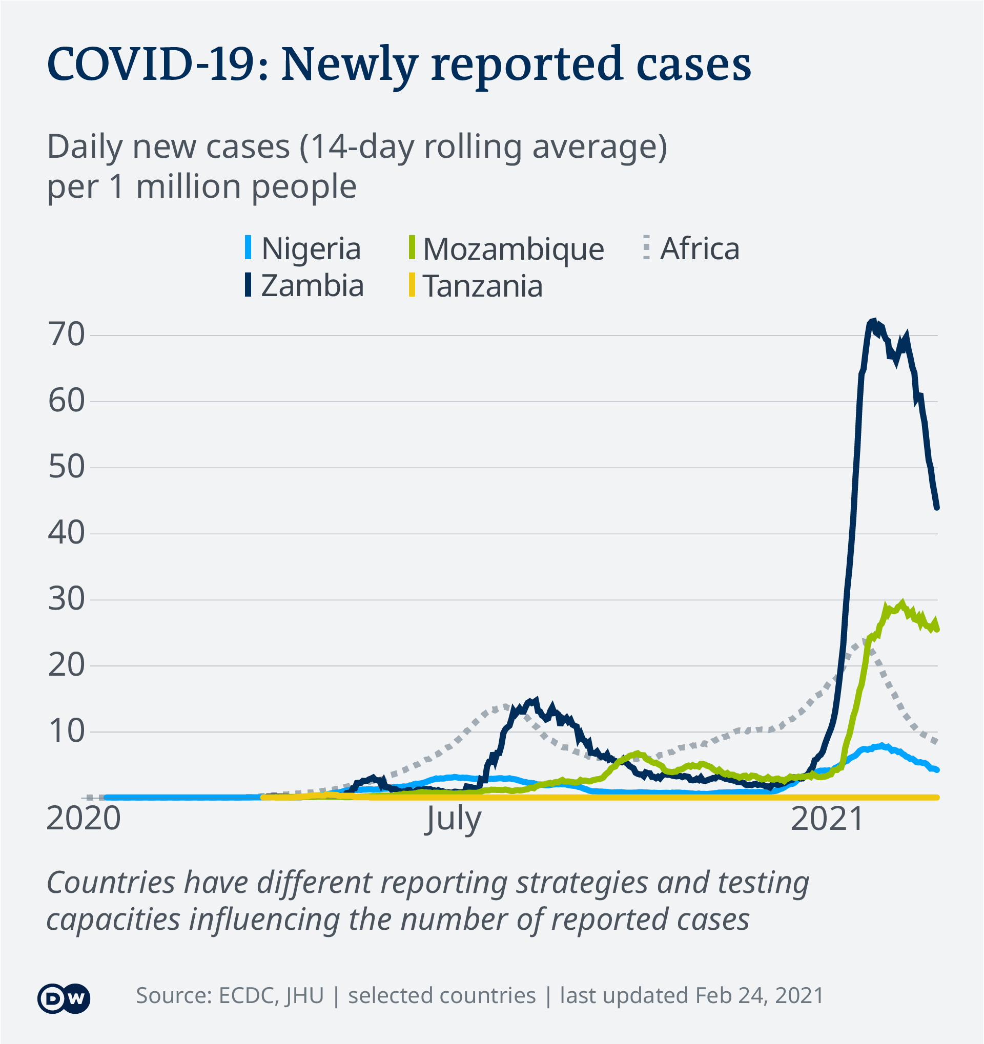 Data visualization COVID-19 New Cases Per Capita – 2021-02-24 – selected African countries - English