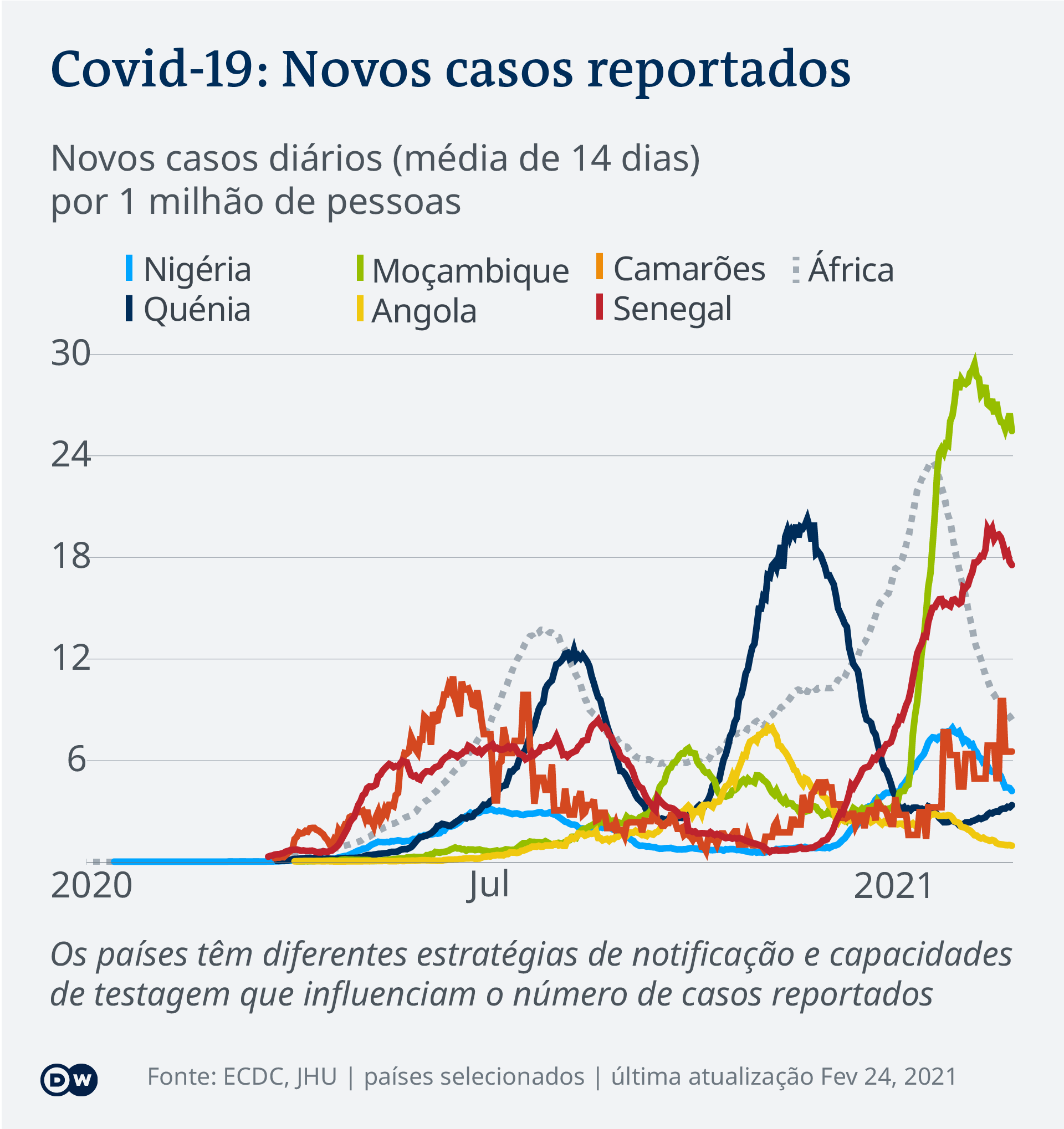Data visualization COVID-19 New Cases Per Capita – 2021-02-24 – Africa - Portuguese (Africa)