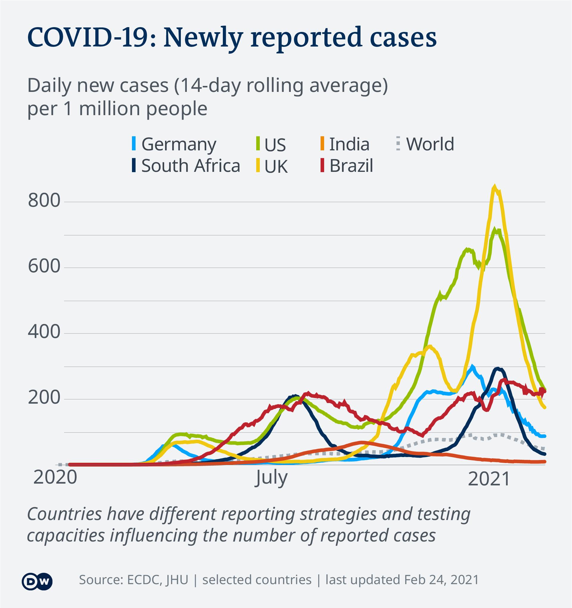 Data visualization COVID-19 New Cases Per Capita – 2021-02-24 – global - English