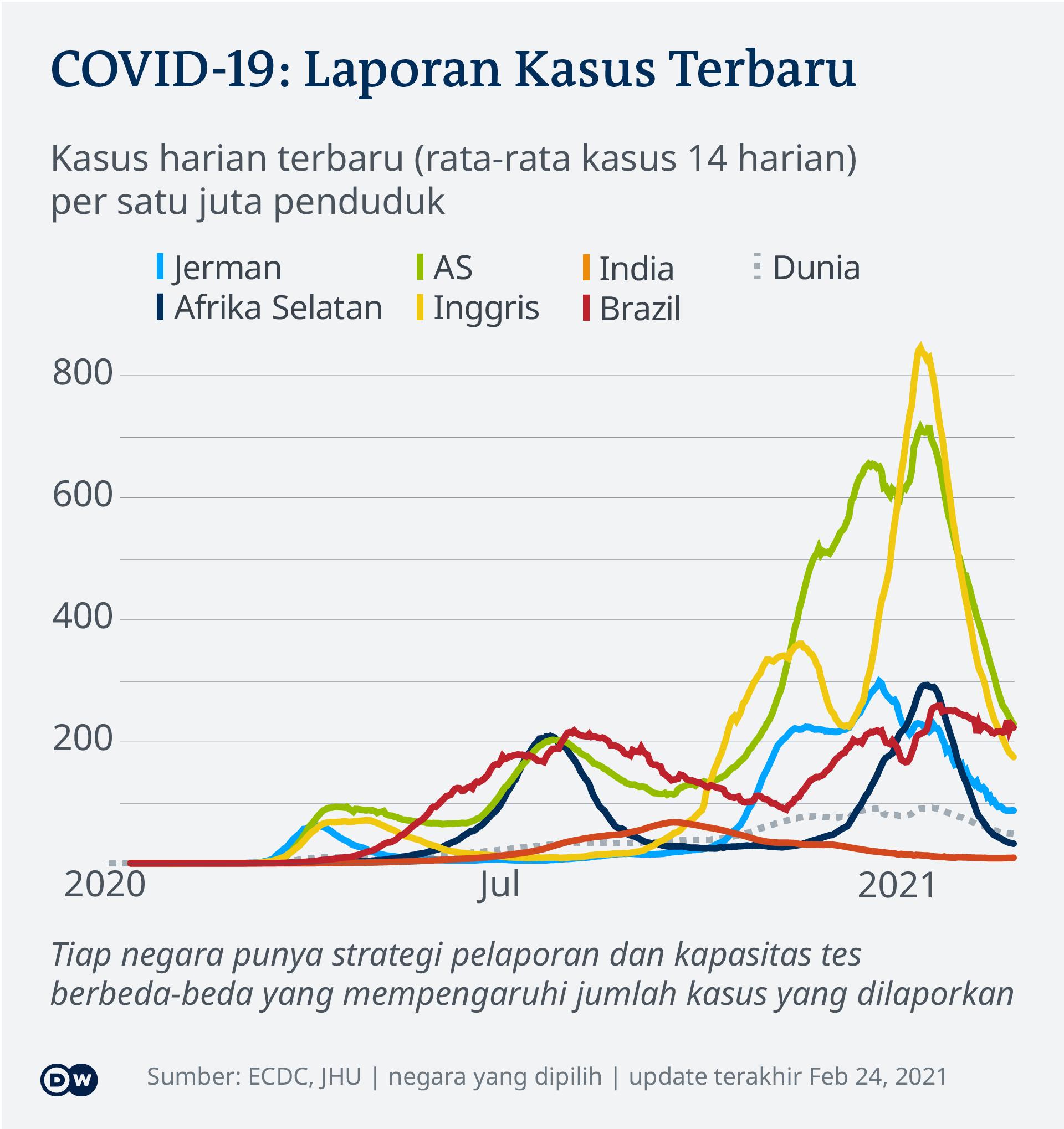 Data kasus harian baru COVID-19 di beberapa negara tiap satu juta penduduk, per 24 Februari 2021