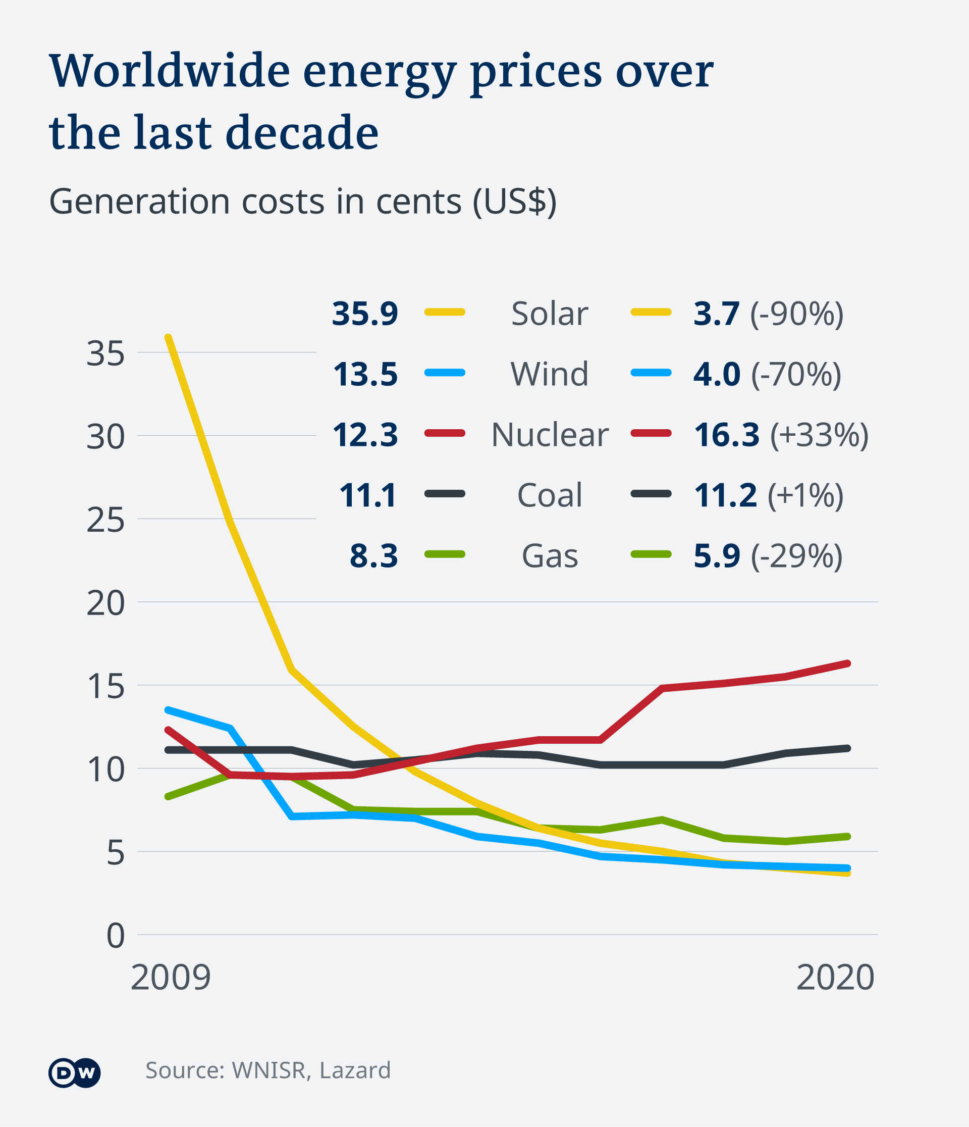 An infographic showing worldwide energy prices           over the last decade