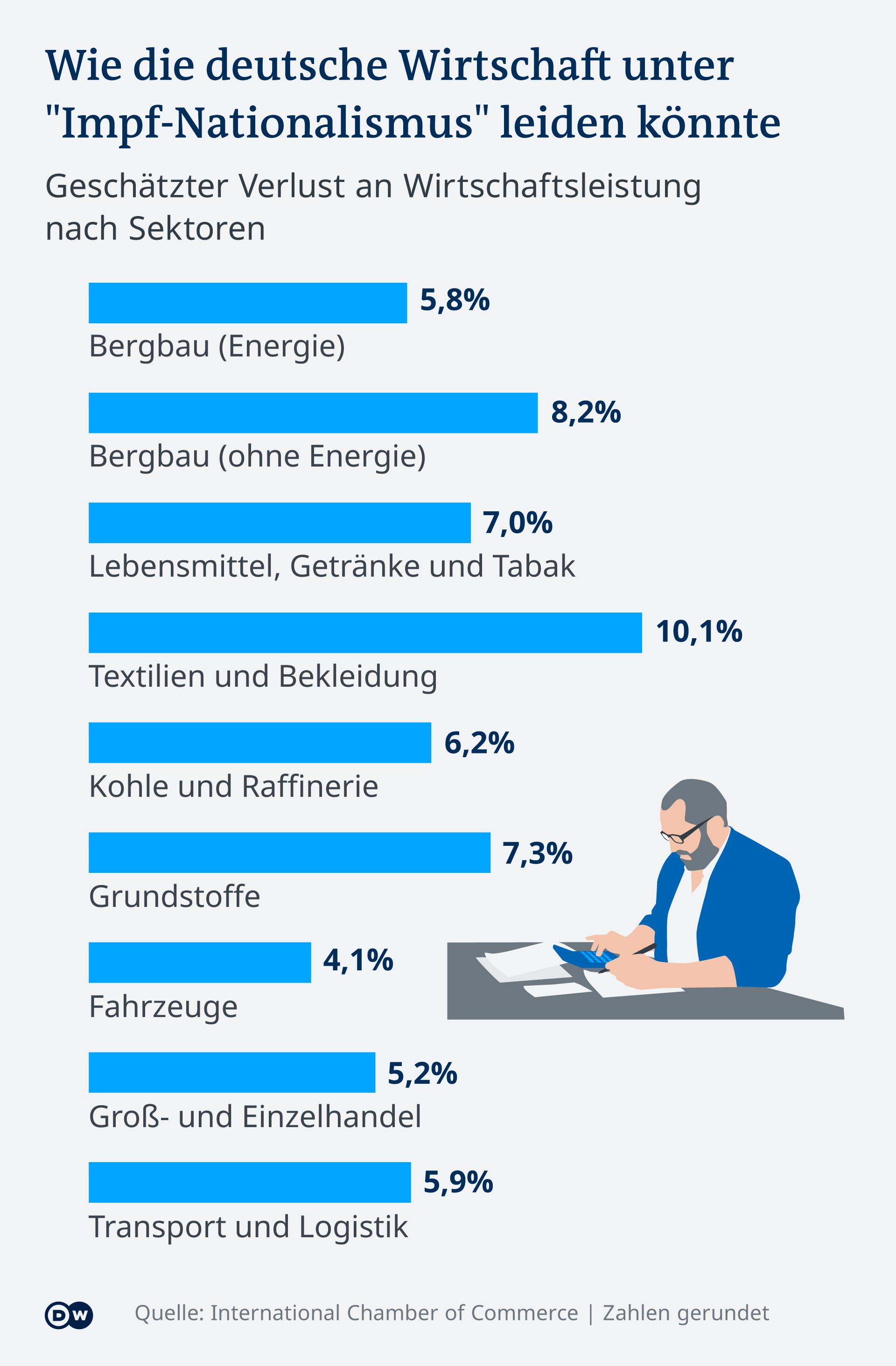 Infografik Wie Deutschlands Wirtschaft durch Impf-Nationalismus beeinträchtigt werden könnte DE