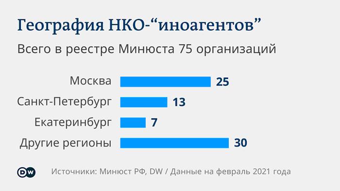 Города и регионы в России, где зарегистрировано наибольшее число некоммерческих организаций, признанных иностранными агентами.