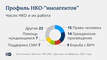 Infografik - Ausländische Agentren in Russland - RU