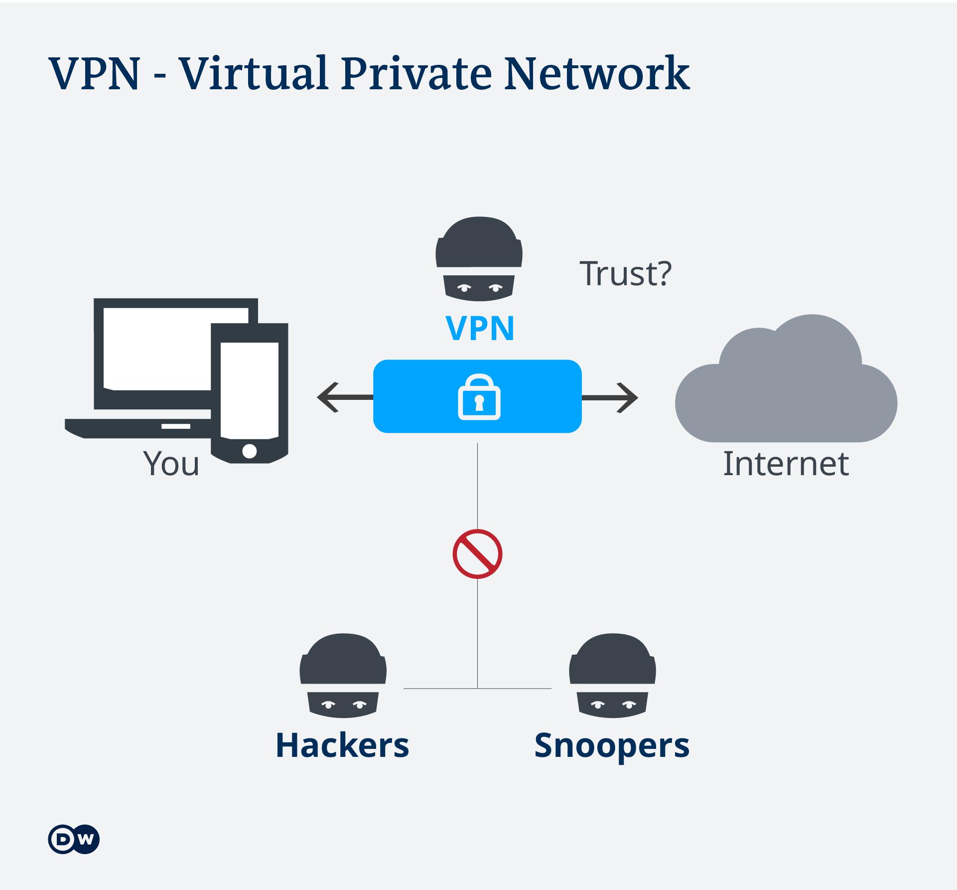 Infografik VPN EN
