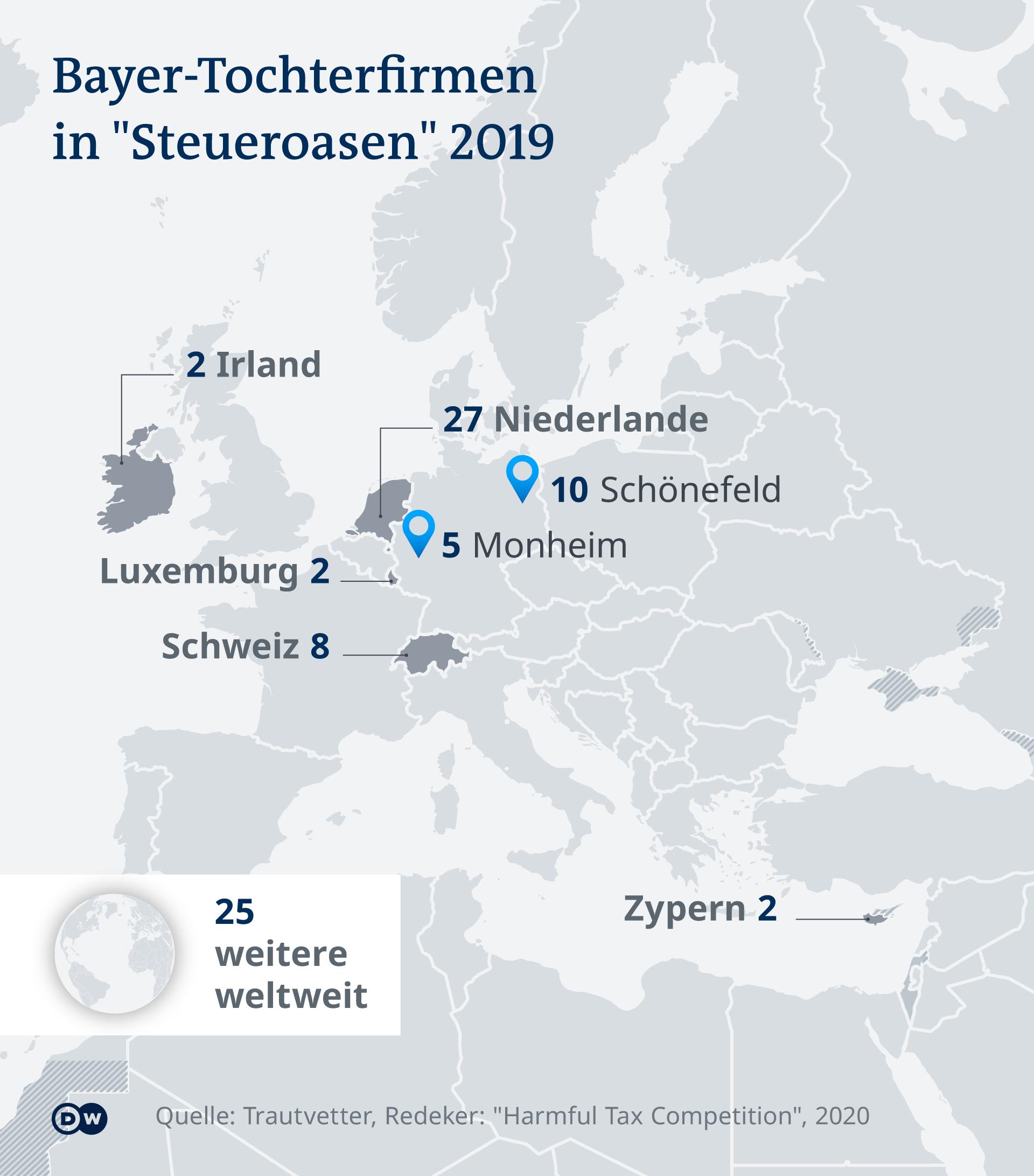 Bayer Tochterfirmen in Steueroasen DE