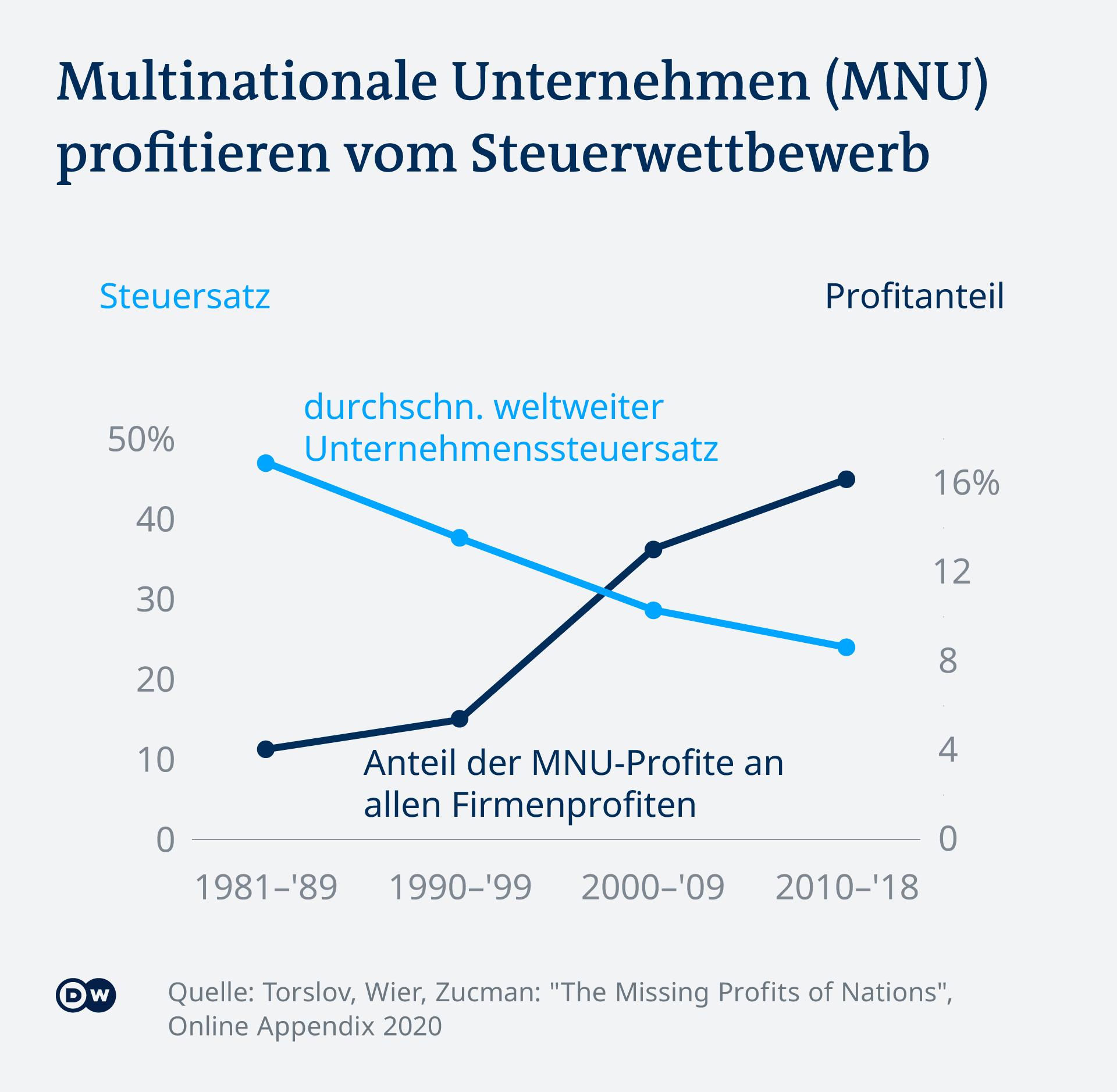 Infografik Steuerwettbewerb DE