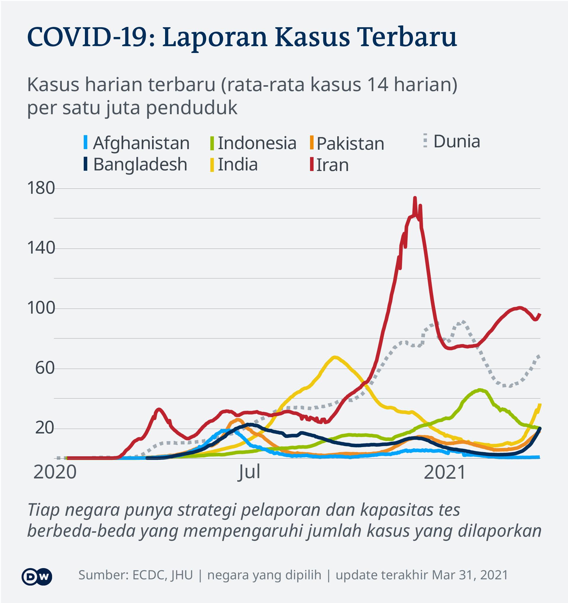 Data kasus harian baru COVID-19 di negara-negara Asia tiap satu juta penduduk, per 3 Maret 2021