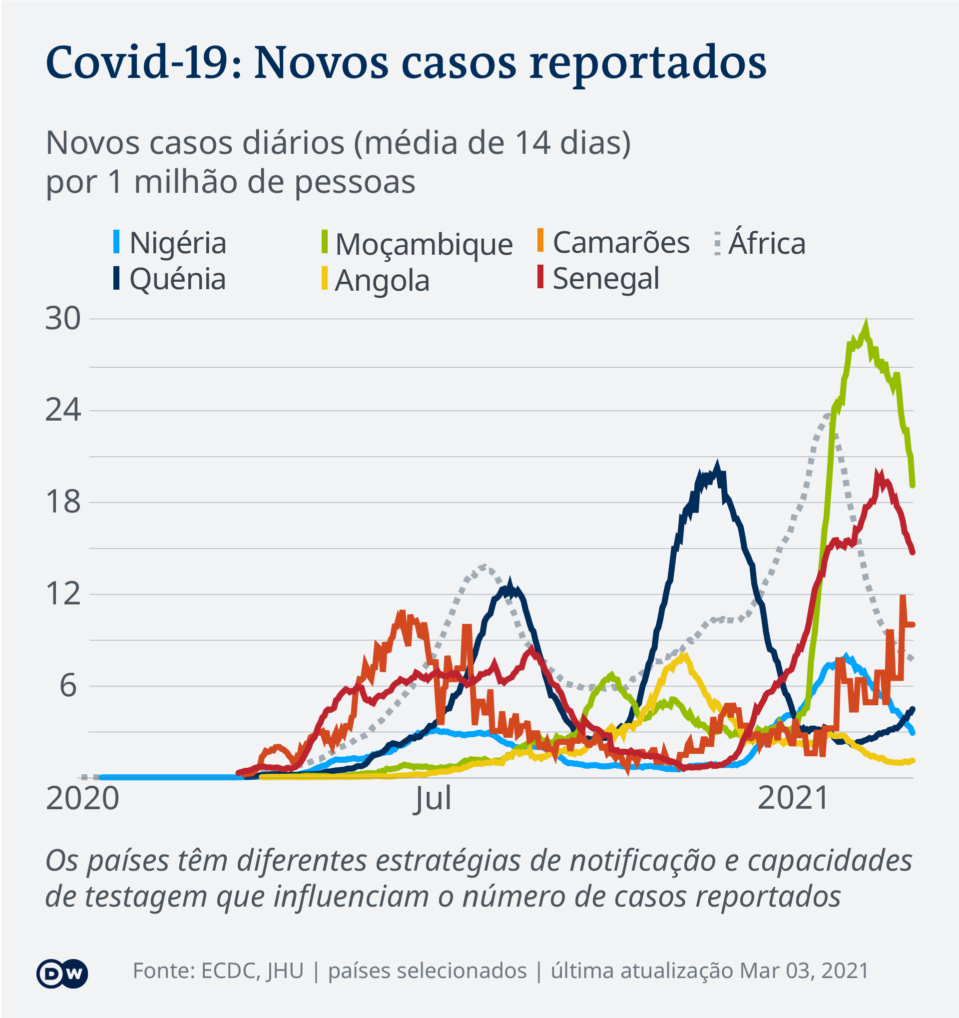 Data visualization COVID-19 New Cases Per Capita – 2021-03-03 – Africa - Portuguese (Africa)