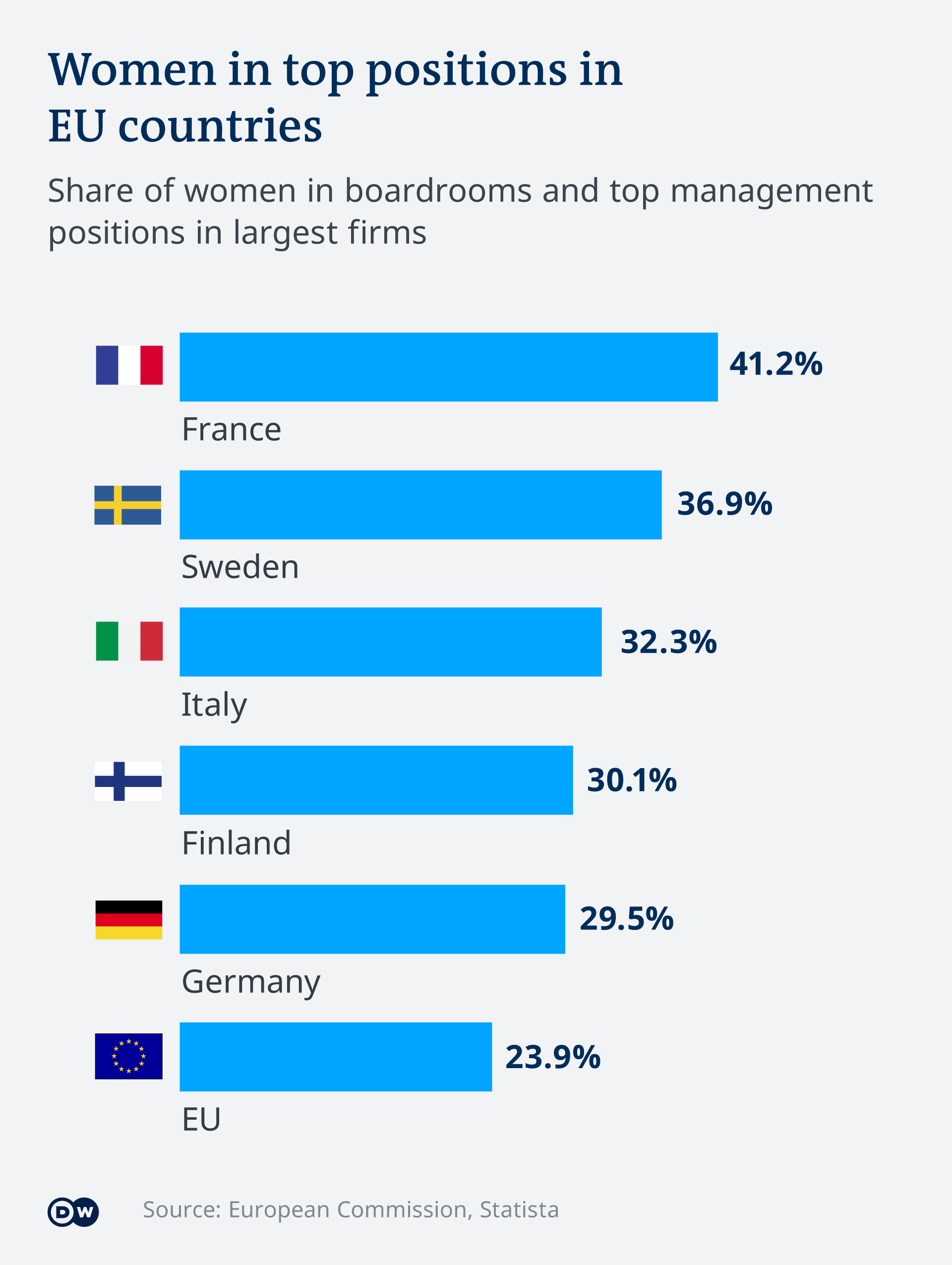 Infographic on women in boardrooms across the EU