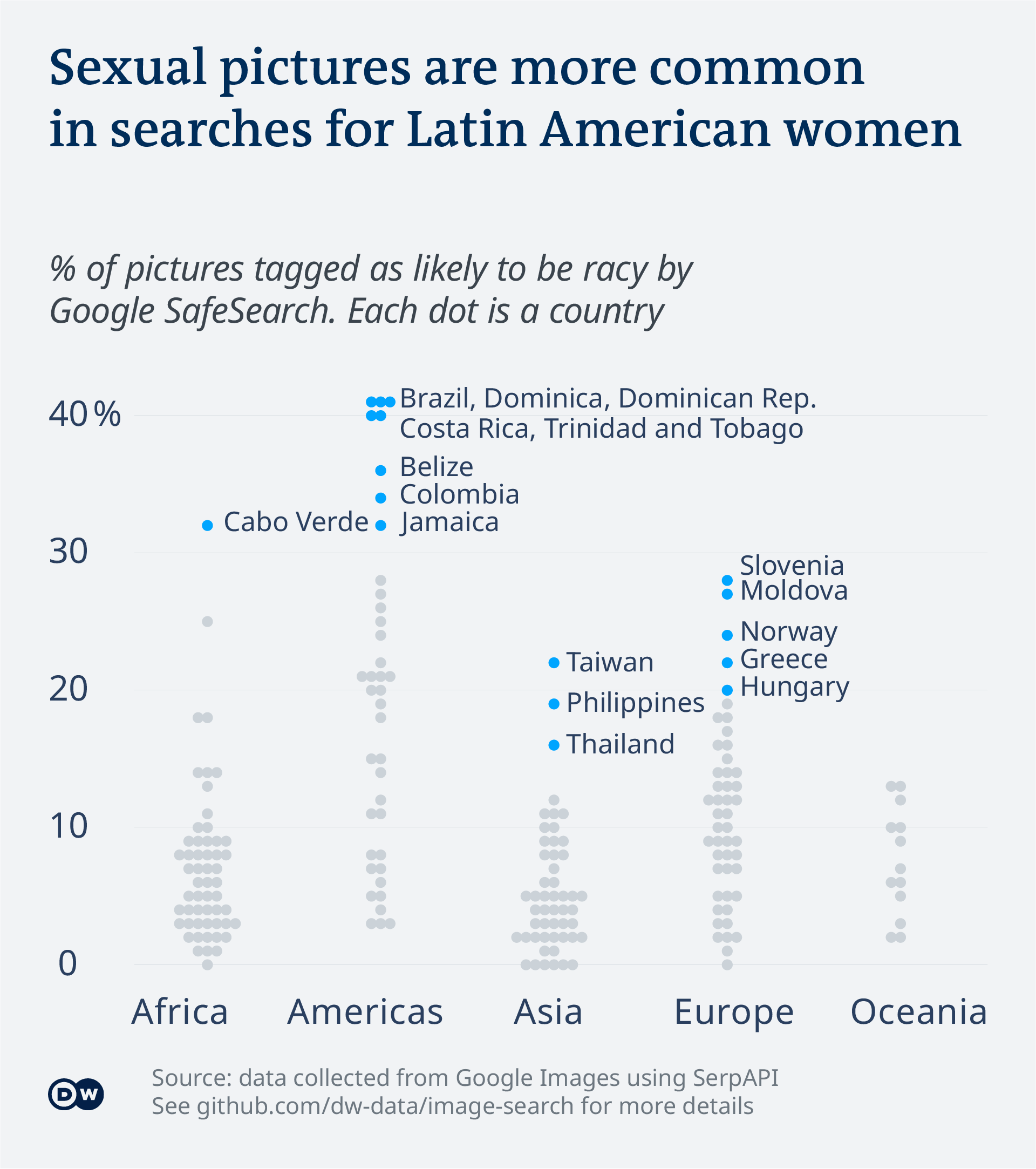 Data visualization - Google image search - Rate of racy pictures in different regions