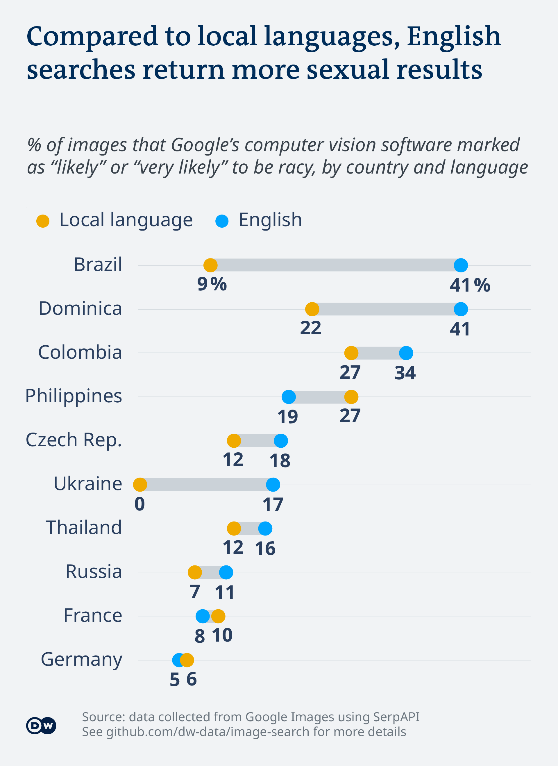 Data visualization - Google image search - Share of racy images - language comparison