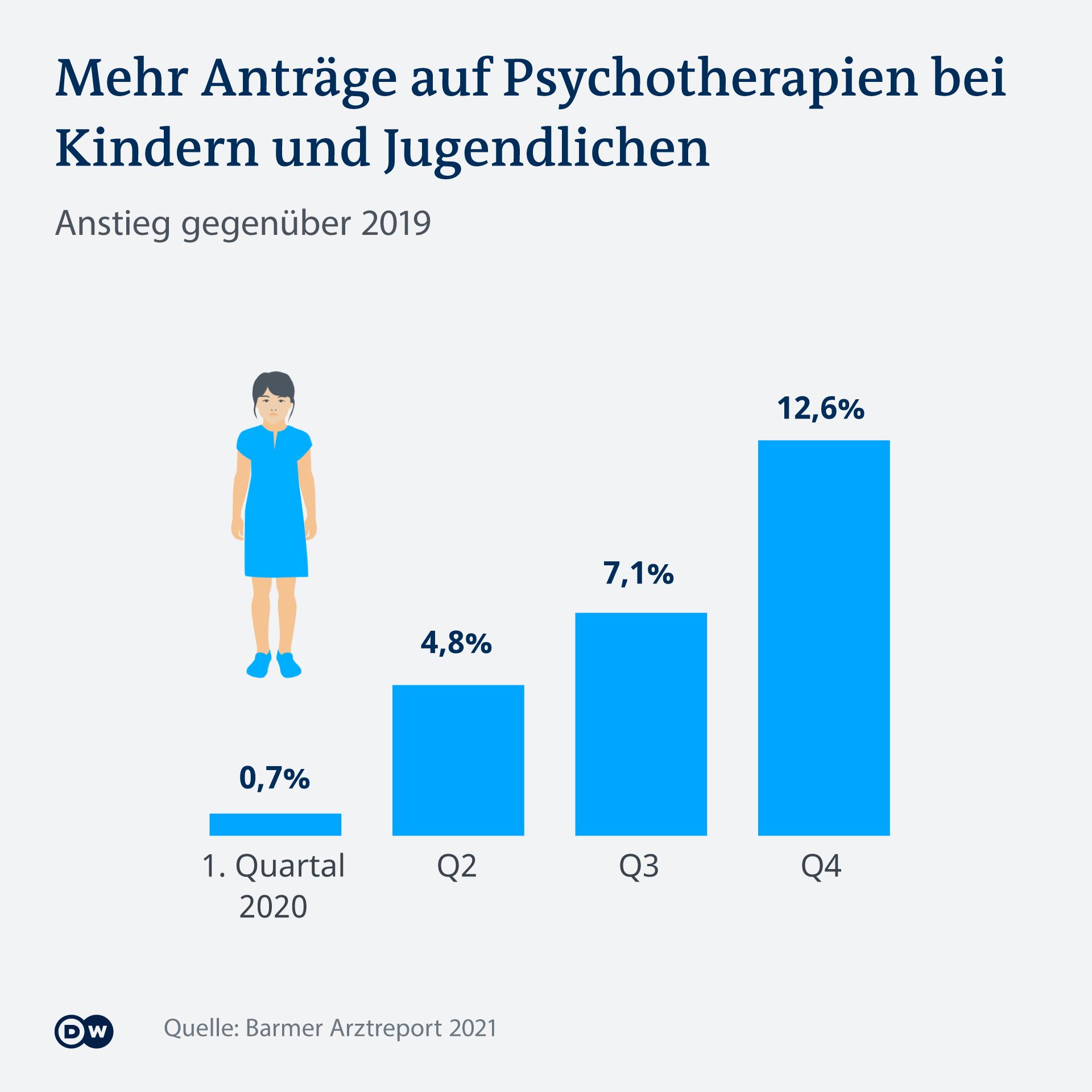 Infografik Mehr Anträge auf Psychotherapien bei Kindern und Jugendlichen DE