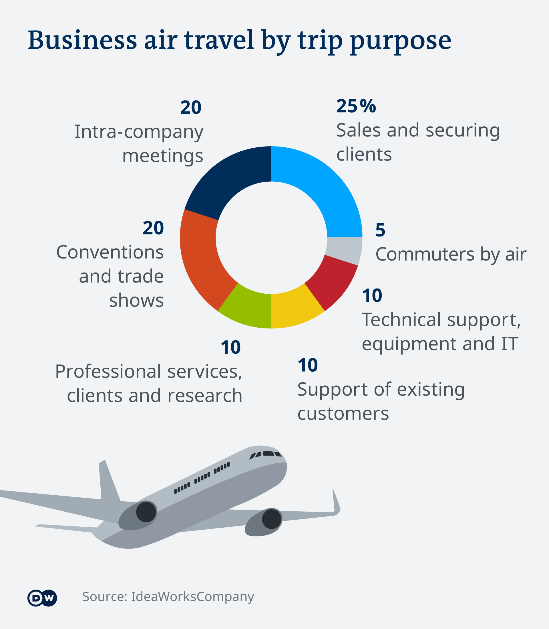 An infographic showing reasons why people travel for business
