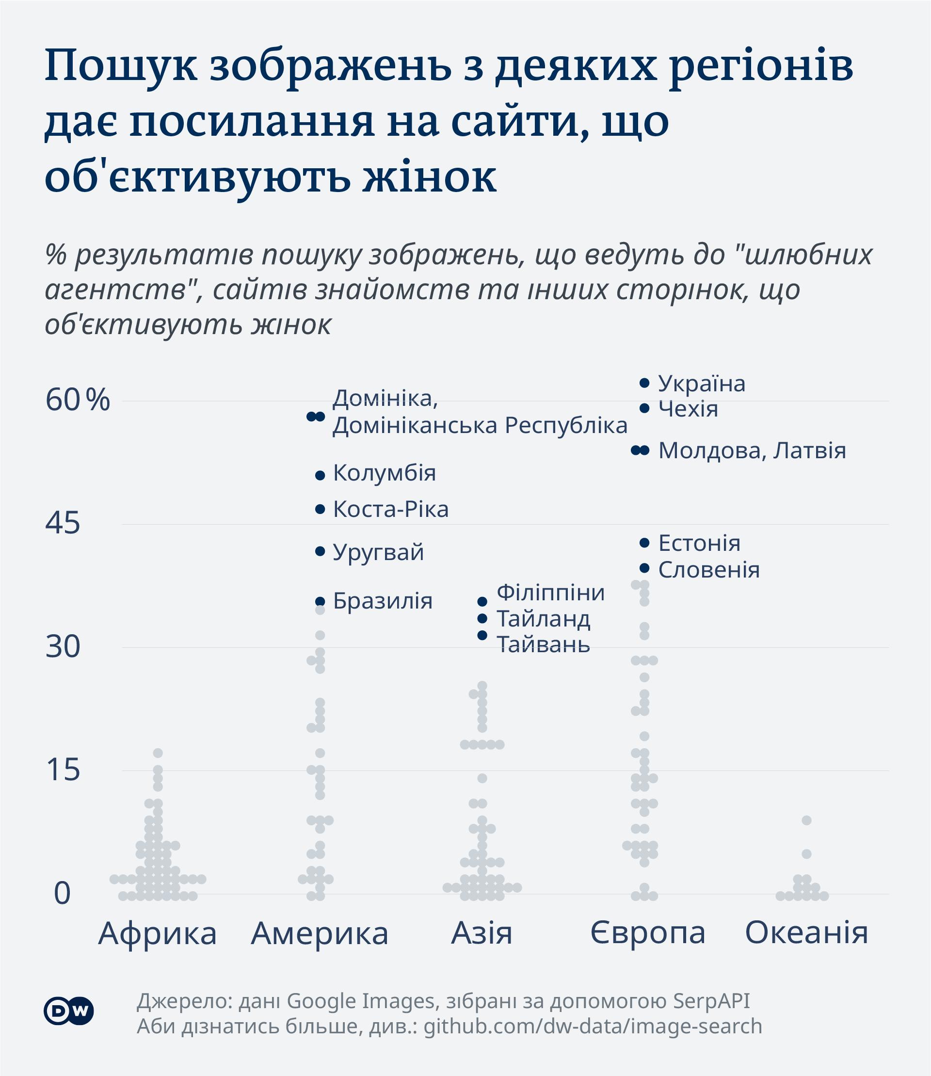 Інфографіка: Пошук зображень з деяких регіонів дає посилання на сайти, що об'єктивують жінок