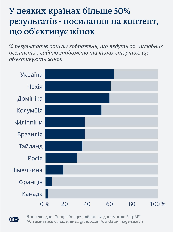 Інфографіка: У деяких країнах більше 50% результатів - посилання на контент, що об'єктивує жінок