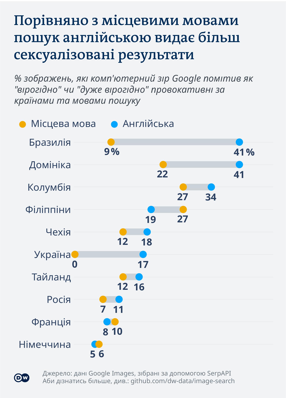 Інфографіка: Порівняно з місцевими мовами пошук англійською видає більш сексуалізовані результати