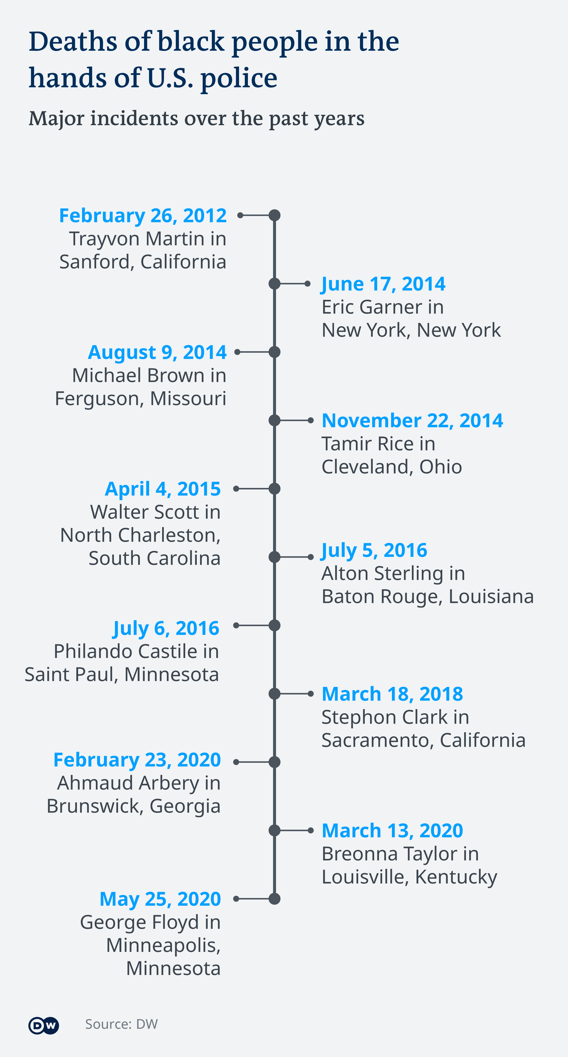 A graphic showing a timeline of prominent deaths of Black people in the US