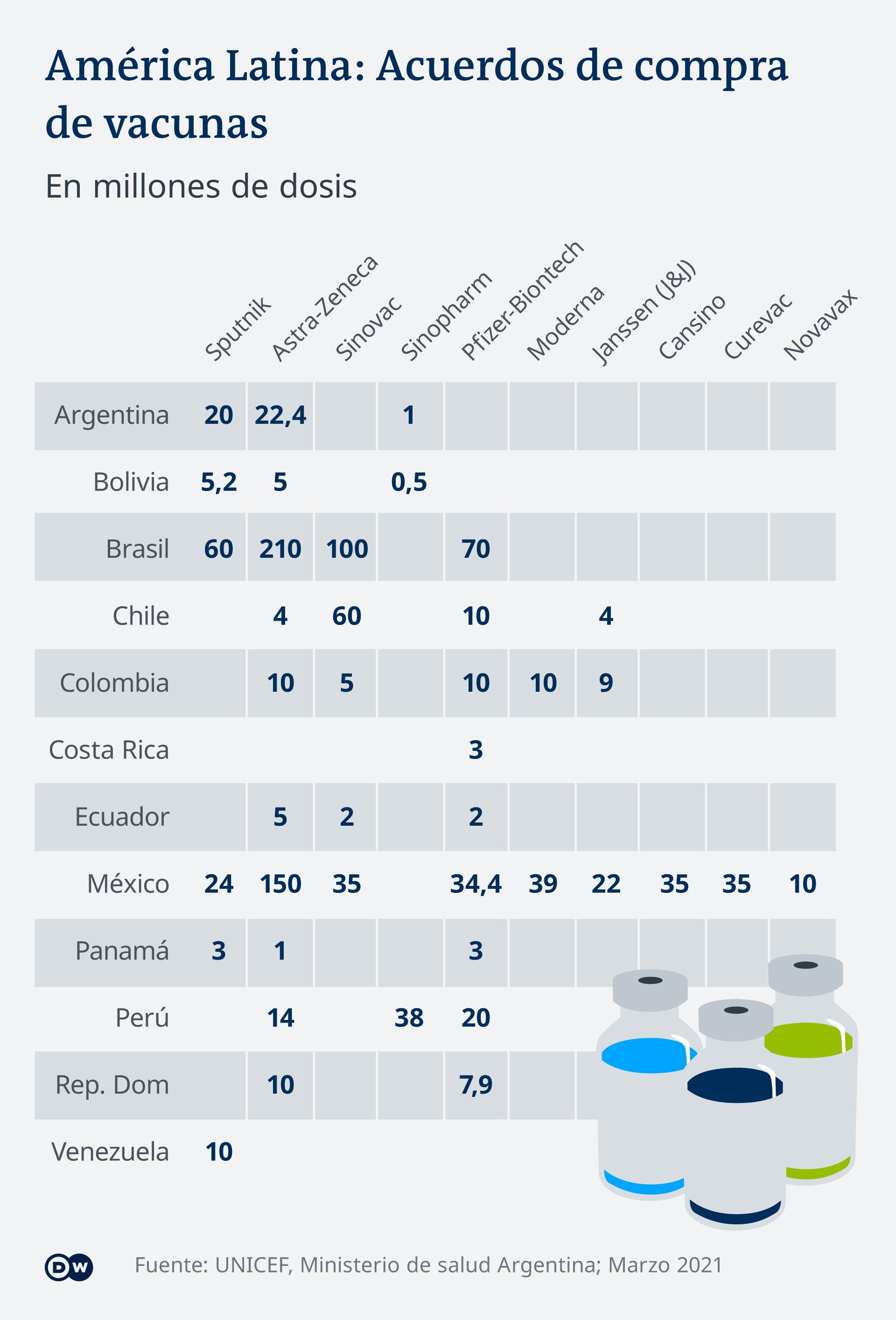 Infografik COVID-19-Impfstoffe Vergleich Anzahl gekauften in Lateinamerika ES