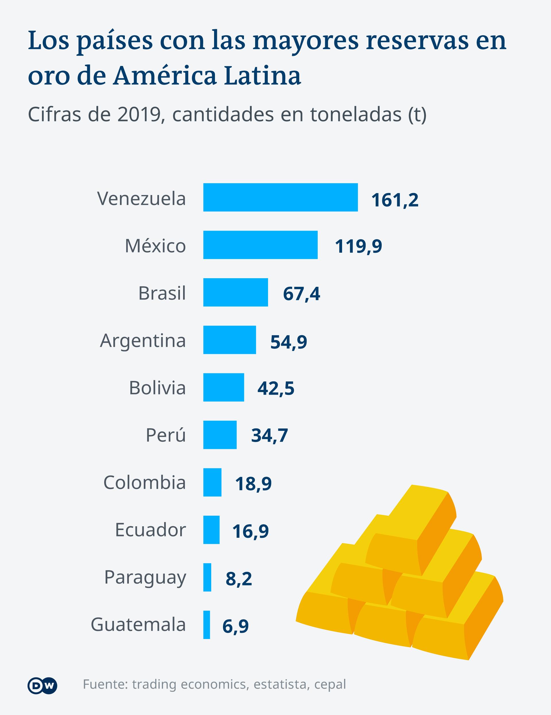 Infografik Gold Vorrat Lateinamerika ES
