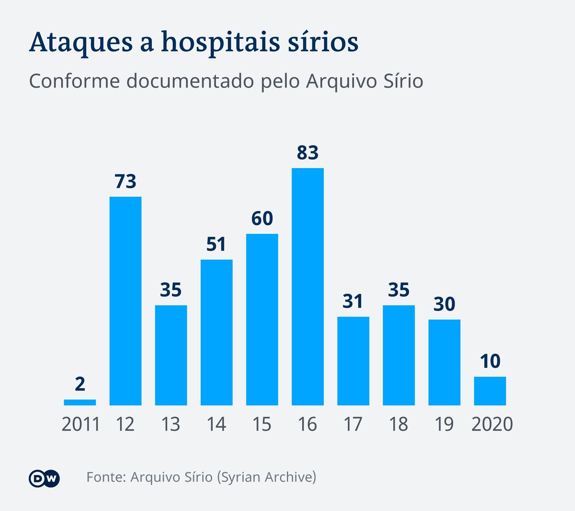 Ataques a hospitais sírios
