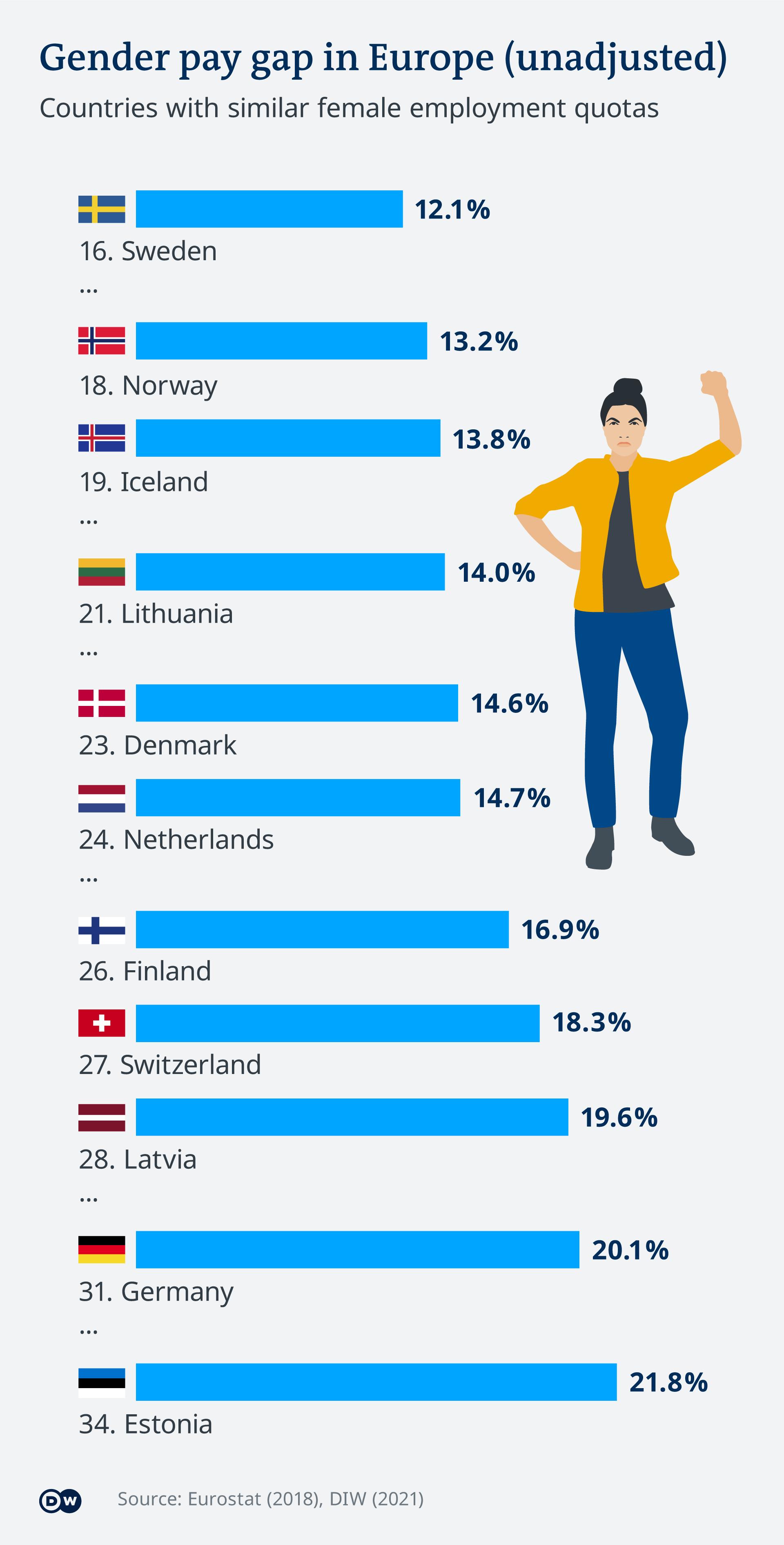 Grafik, die das geschlechtsspezifische Lohngefälle in der Europäischen Union zeigt
