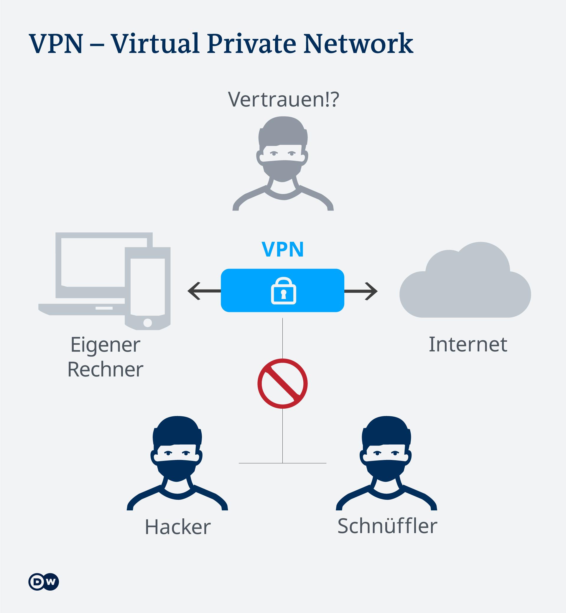 Infografik VPN DE