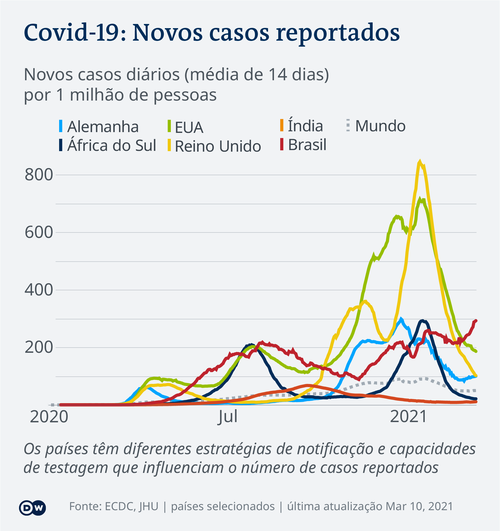 Data visualization COVID-19 New Cases Per Capita – 2021-03-10 – global - Portuguese (Africa)