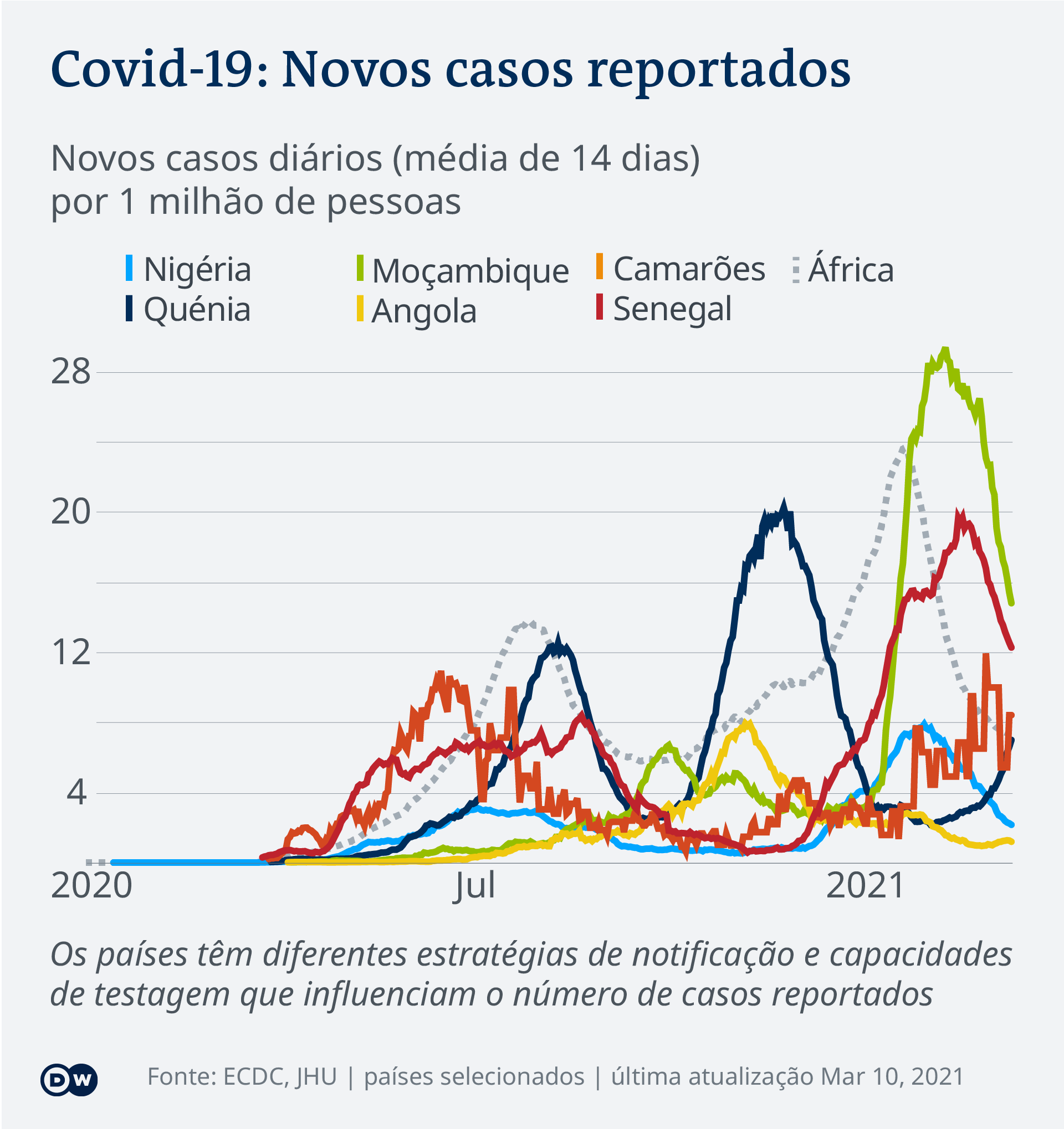 Data visualization COVID-19 New Cases Per Capita – 2021-03-10 – Africa - Portuguese (Africa)