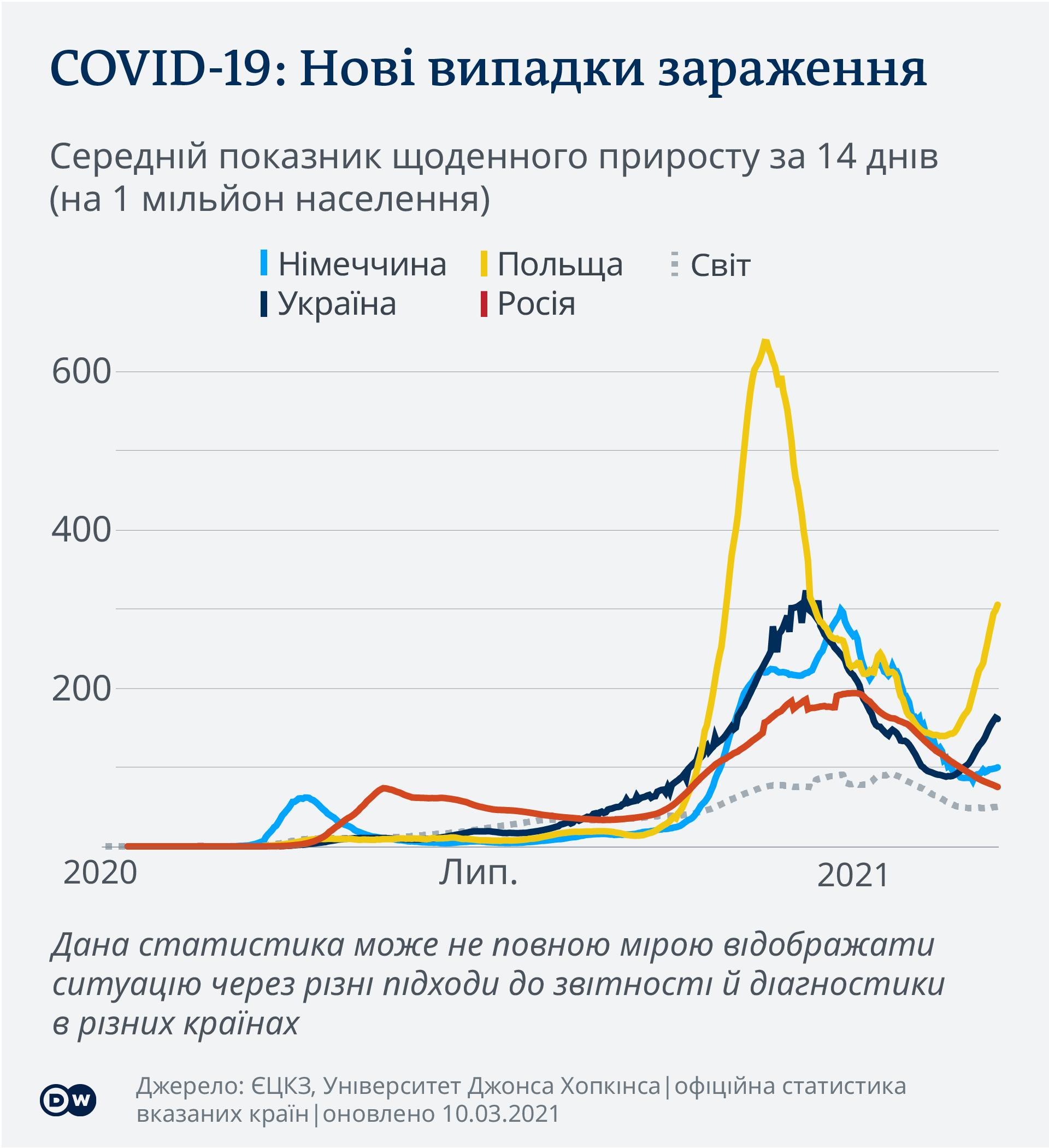 Інфографіка: порівняння кількості нових випадків зараження коронавірусом в Україні, Польщі, Росії, Німеччині та світі. Дані станом на 10 березня