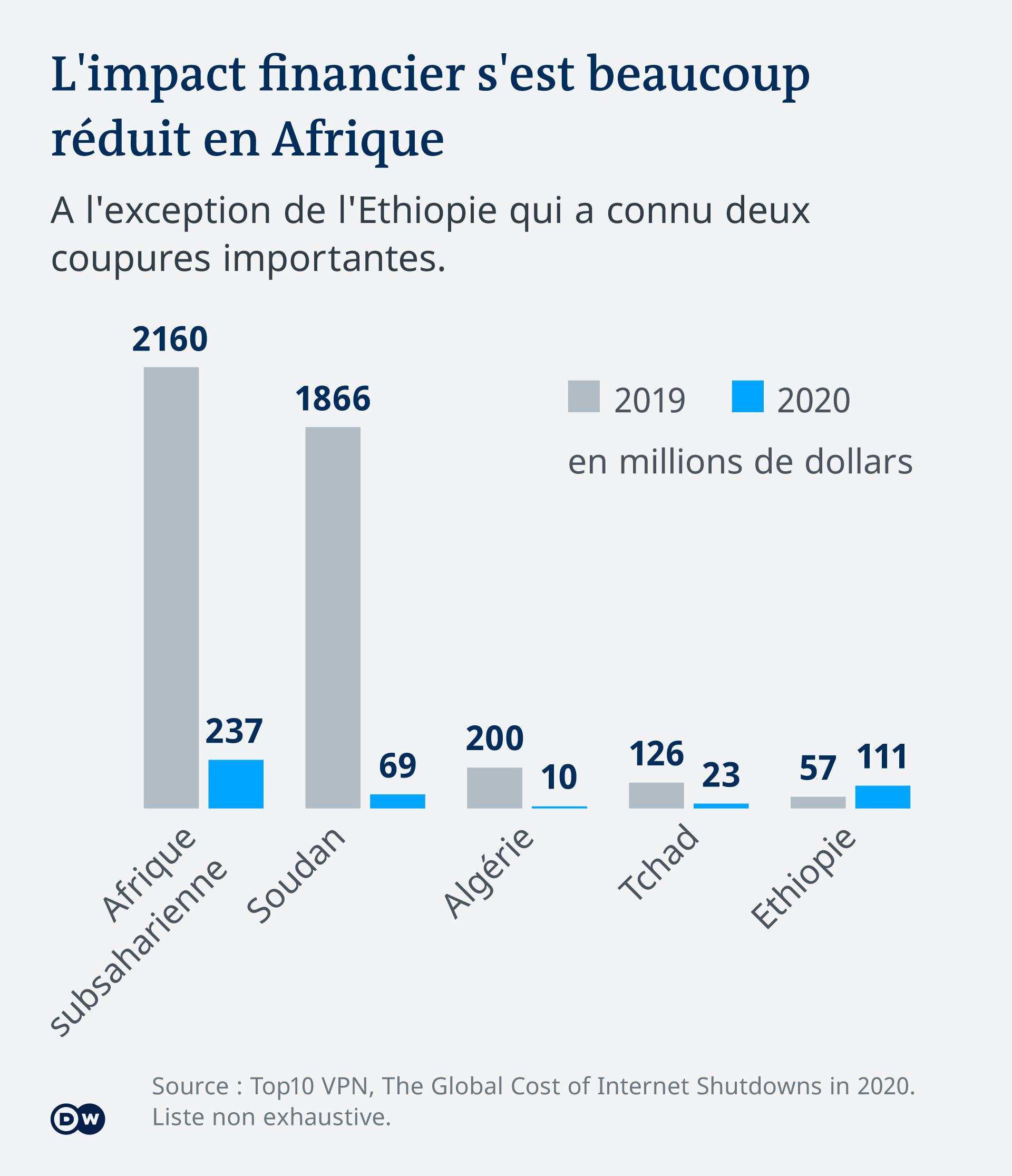 Le coût des coupures a malgré tout été divisé par dix entre 2019 et 2020 en Afrique
