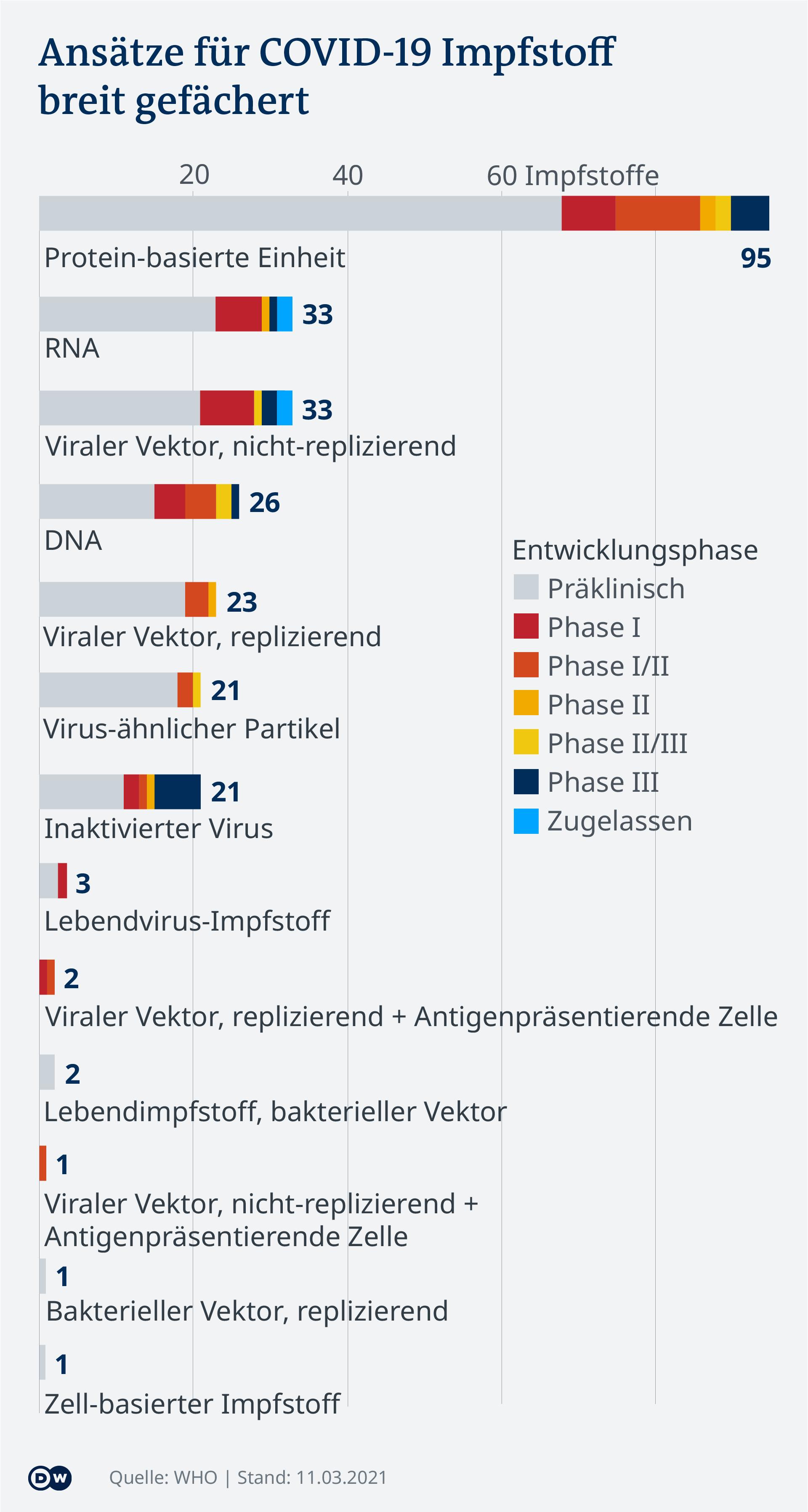 Datenvisualisierung COVID-19-Vakzine, AKtualisierung 11.03.2021