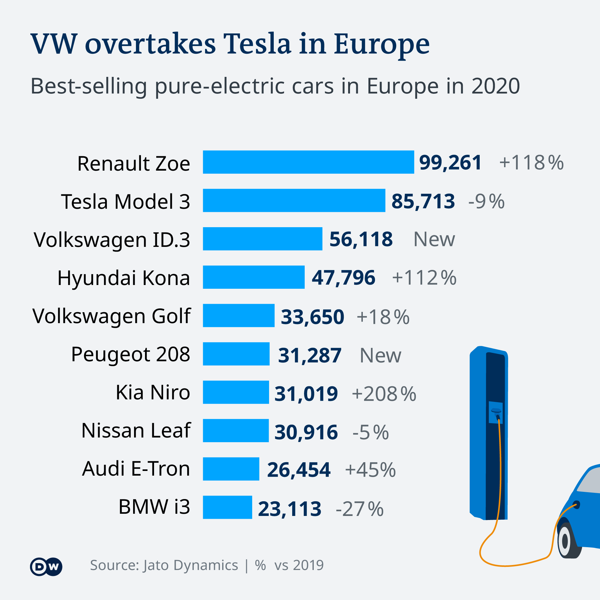 An infographic showing bestselling electric car models in Europe