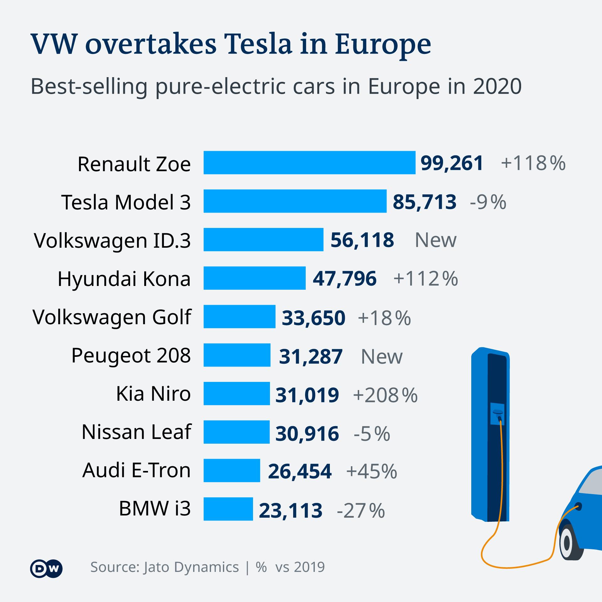 Angka penjualan mobil listrik di Etopa tahun 2020