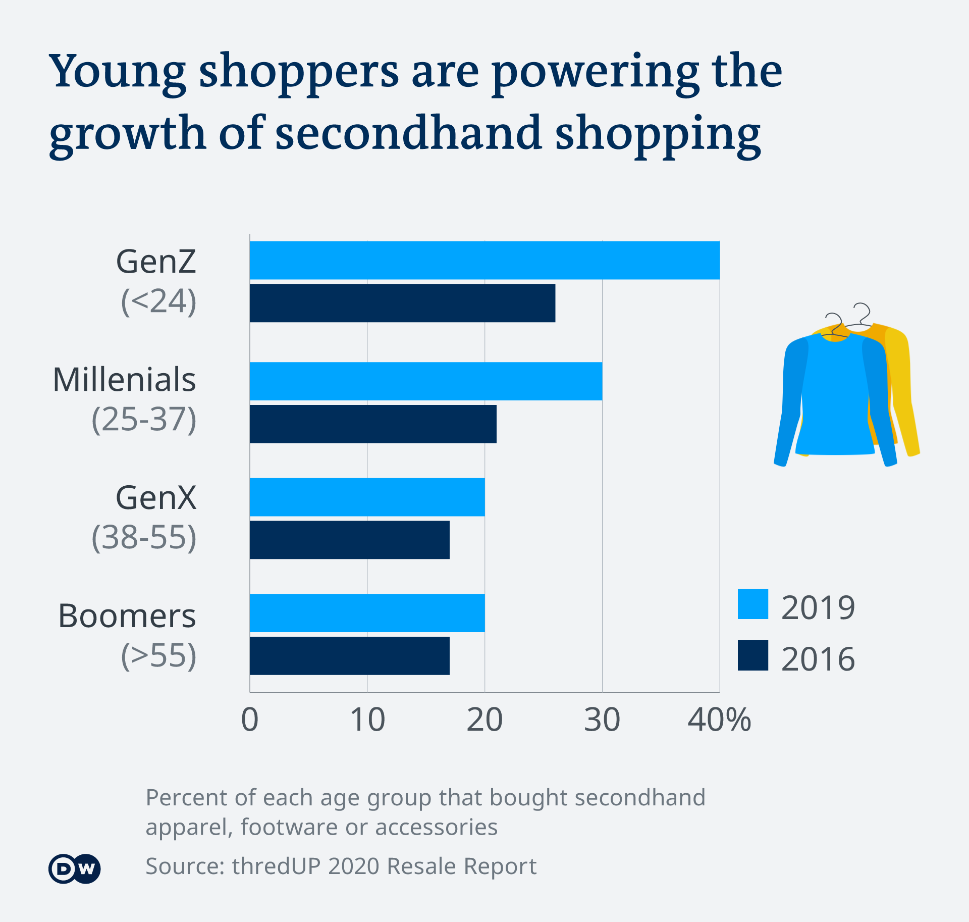 Infographic showing the growth of seconhand shopping
