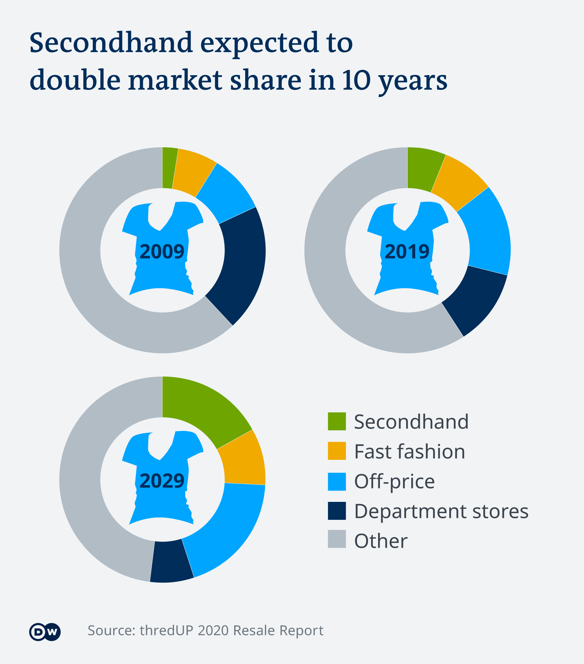 The infographic shows the growing share of the used goods market