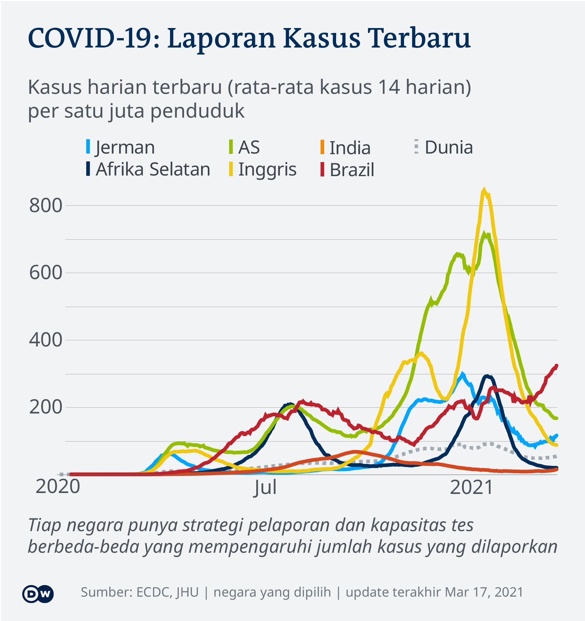 Data kasus harian terbaru COVID-19 di sejumlah negara tiap satu juta penduduk, per 17 Maret 2021