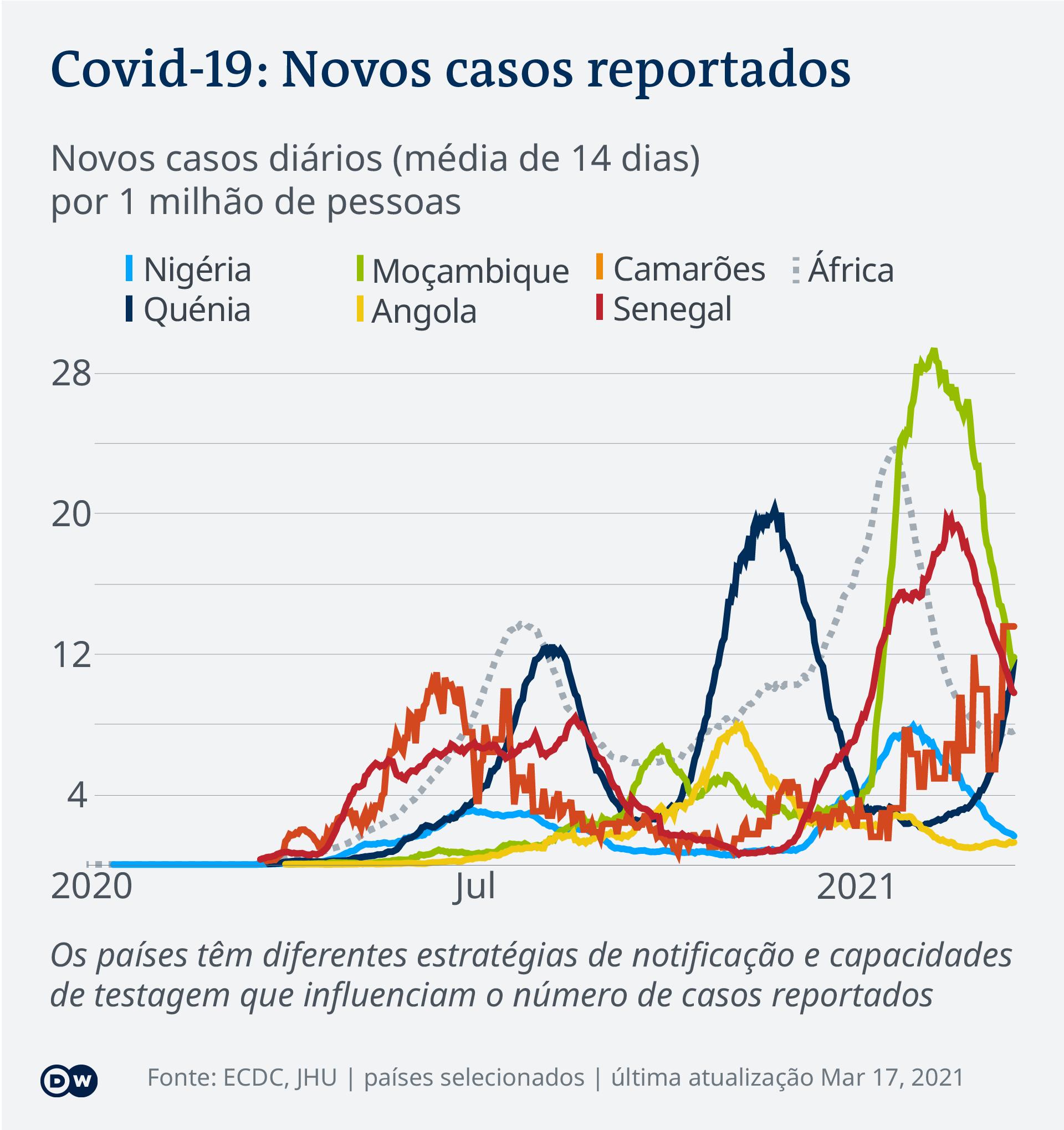 Data visualization COVID-19 New Cases Per Capita – 2021-03-17 – Africa - Portuguese (Africa)