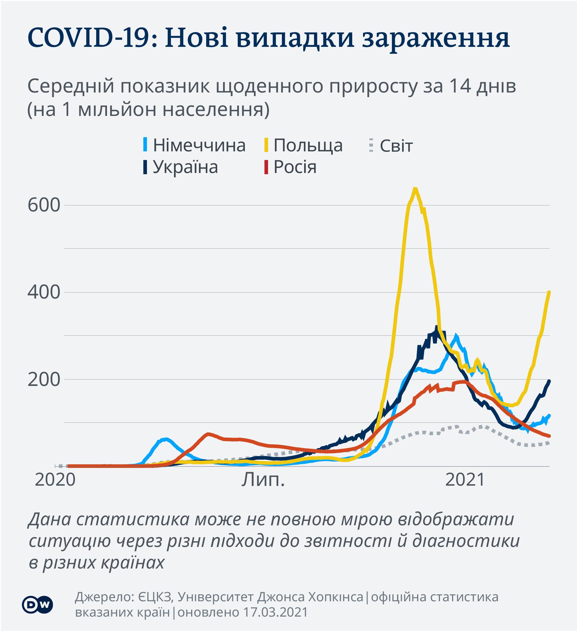 Нові випадки заражень коронавірусом у Німеччині, Польщі, Україні, Росії та світі (інфографіка - дані станом на 17 березня)