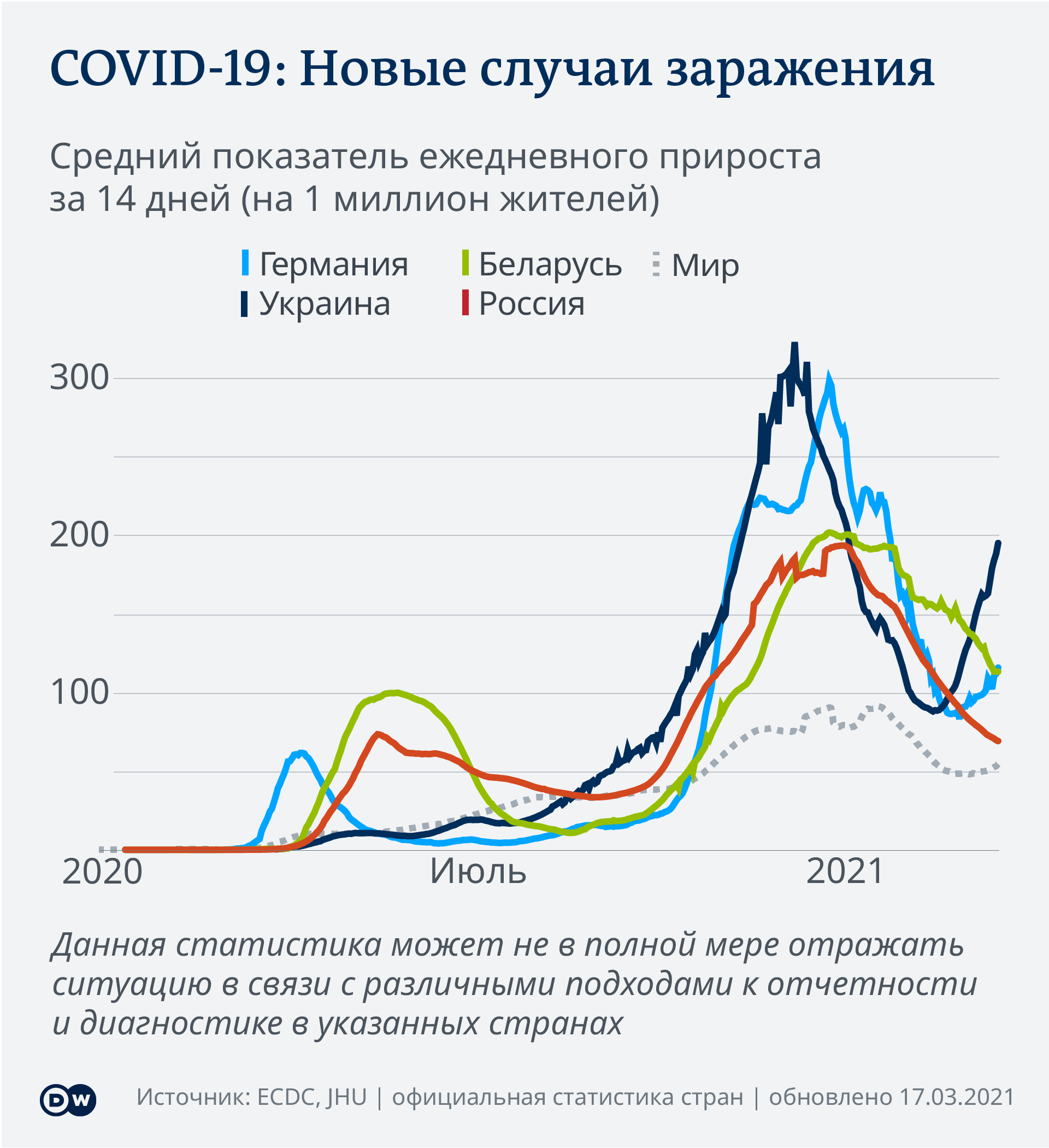Data visualization COVID-19 New Cases Per Capita – 2021-03-17 - Russia - Russian