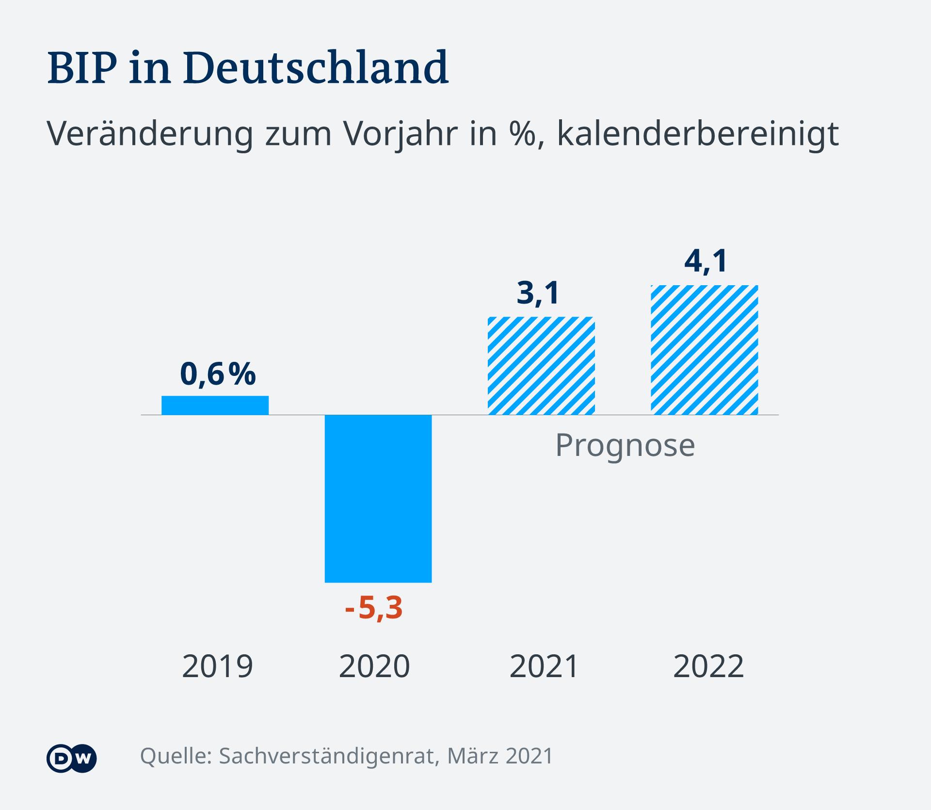 Infografik BIP Deutschland DE