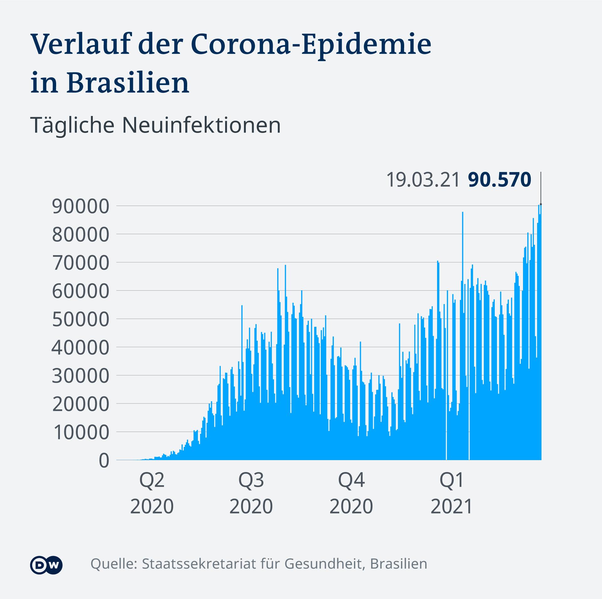 Infográfico da trajetória da epidemia de Corona no Brasil D.