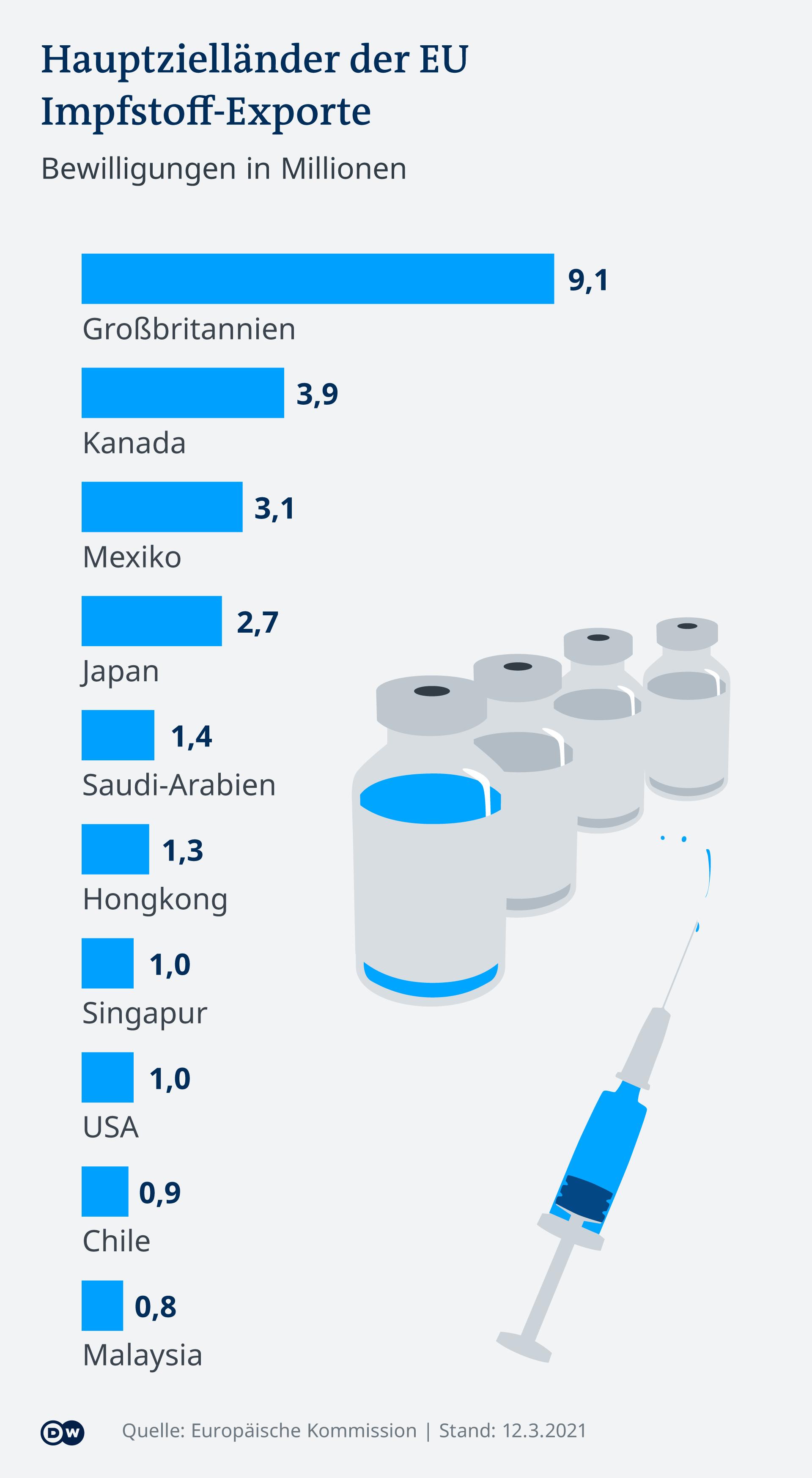 Infografik COVID-19 EU-Impfstoff-Export nach Zielland DE