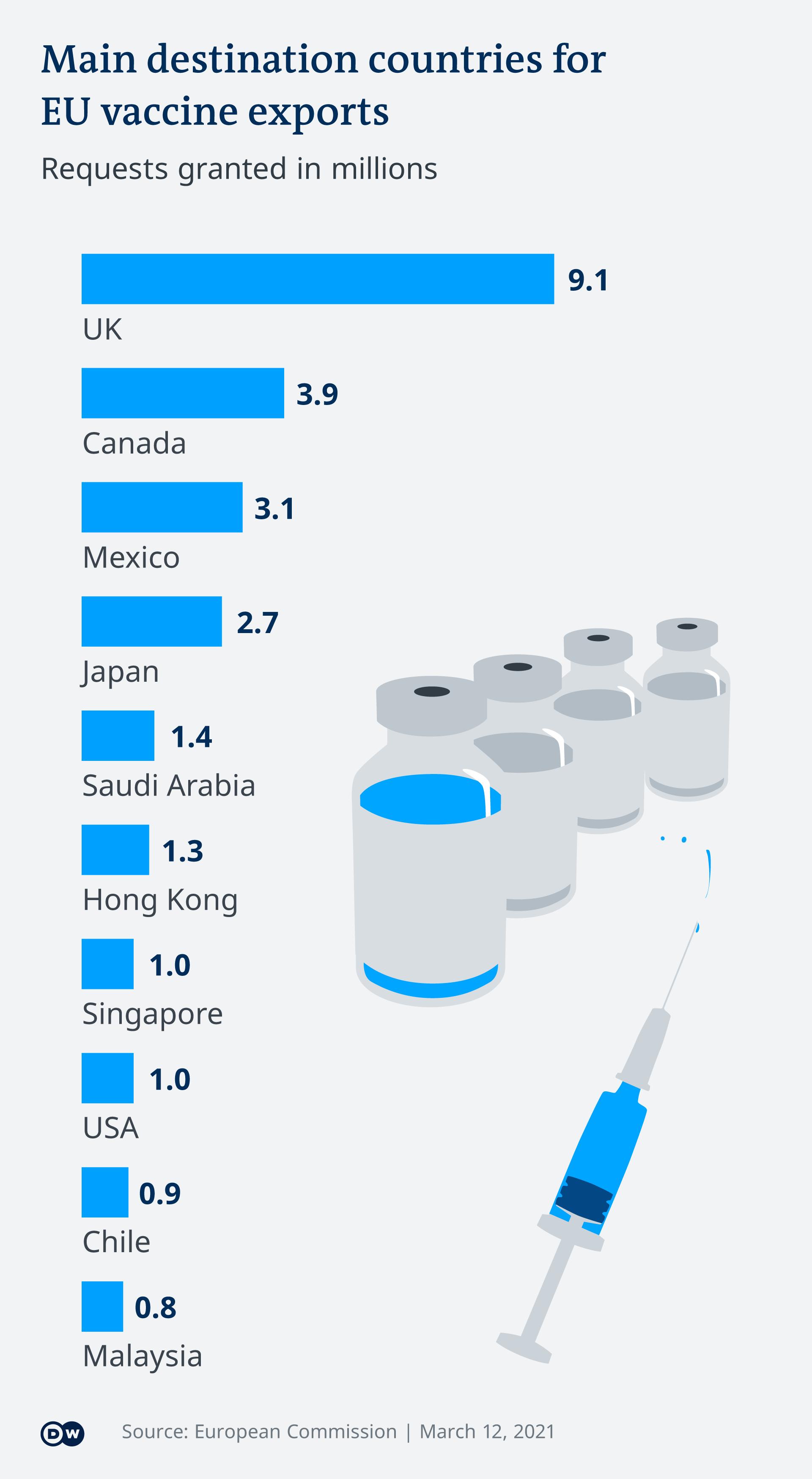 Exportul de vaccin din UE