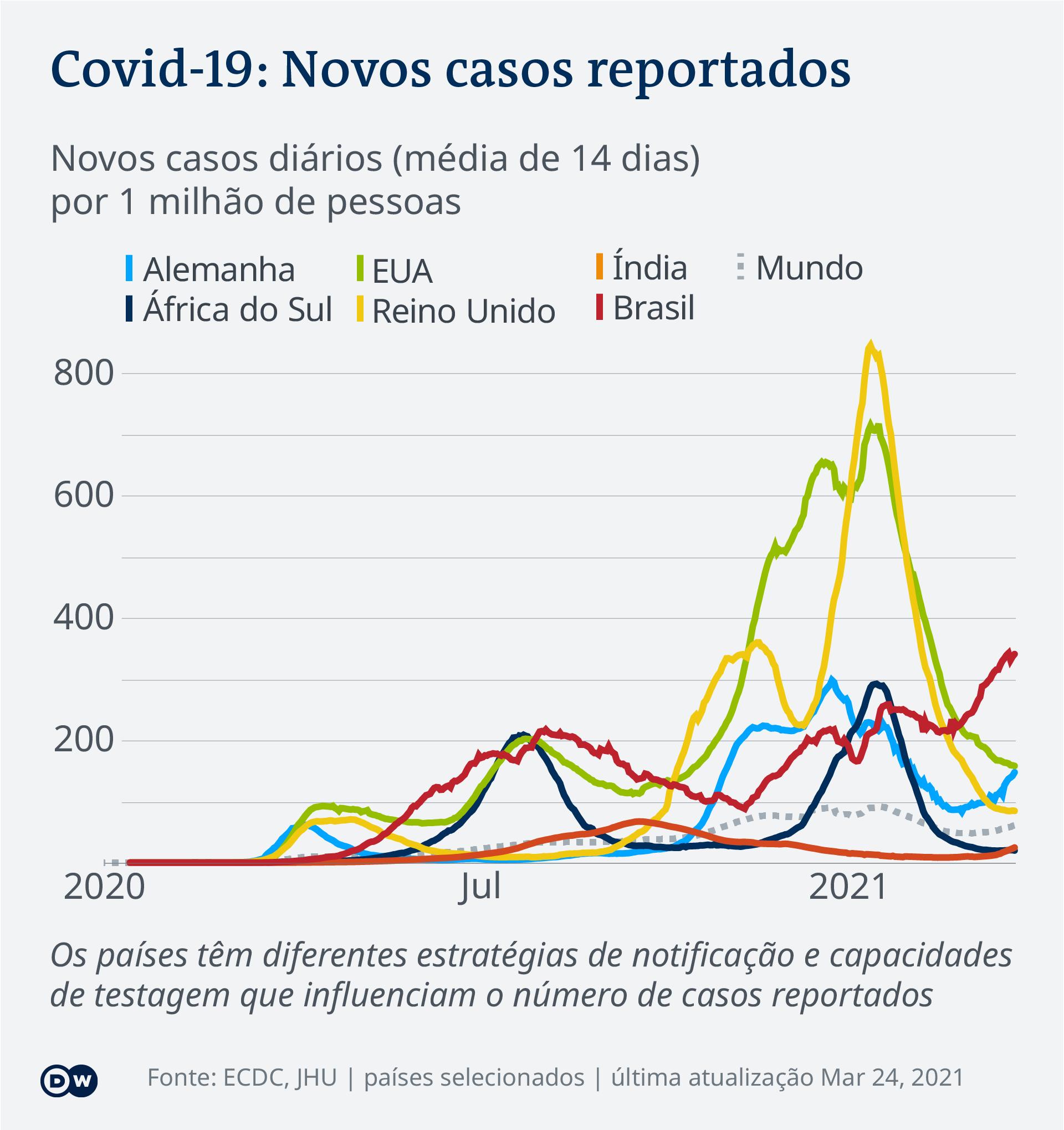 Data visualization COVID-19 New Cases Per Capita – 2021-03-24 – global - Portuguese (Africa)
