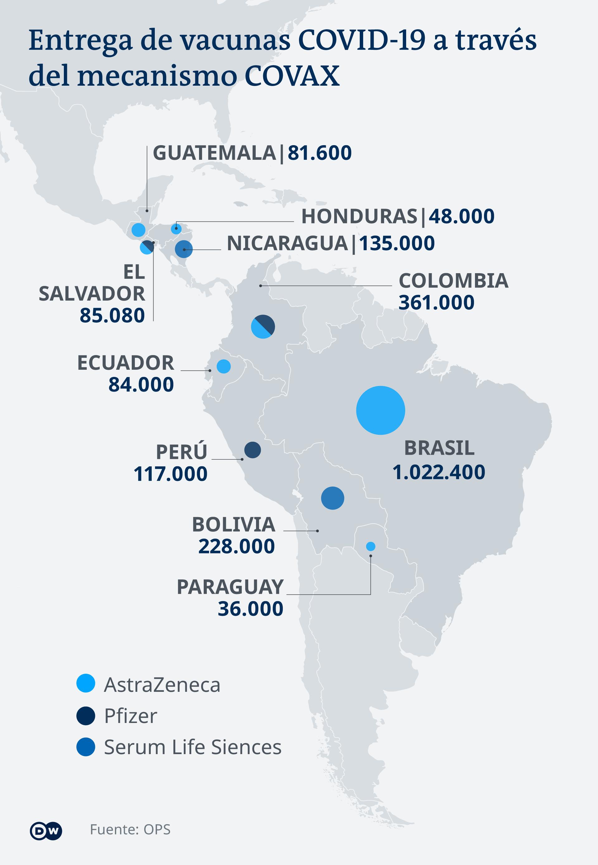 Infografik Lieferung Covid-19 Impfstoffe nach Lateinamerika ES